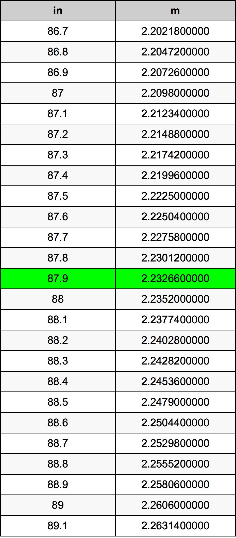 87.9 Cal tabela przeliczeniowa