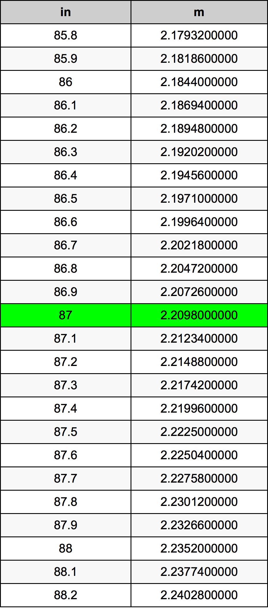 87 Inch konverteringstabell