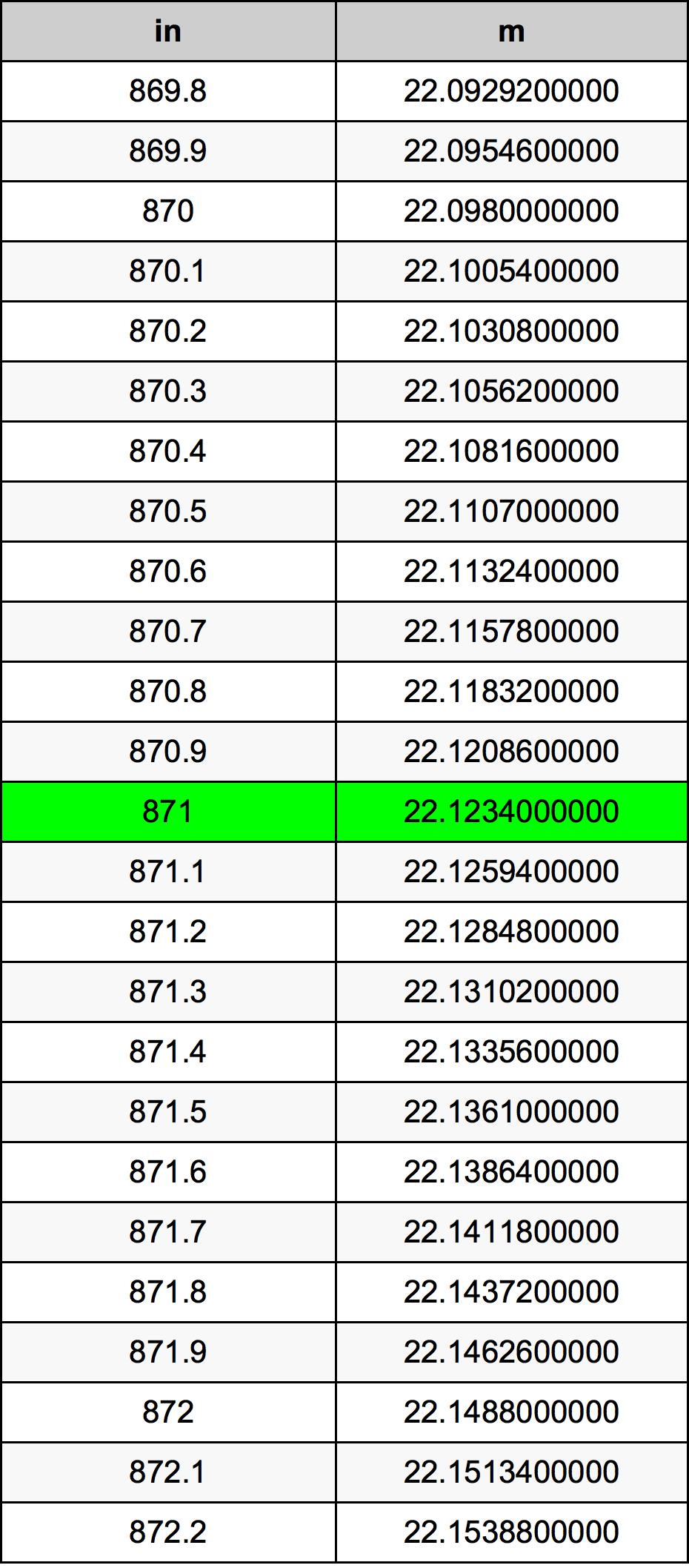 871 Cal tabela przeliczeniowa