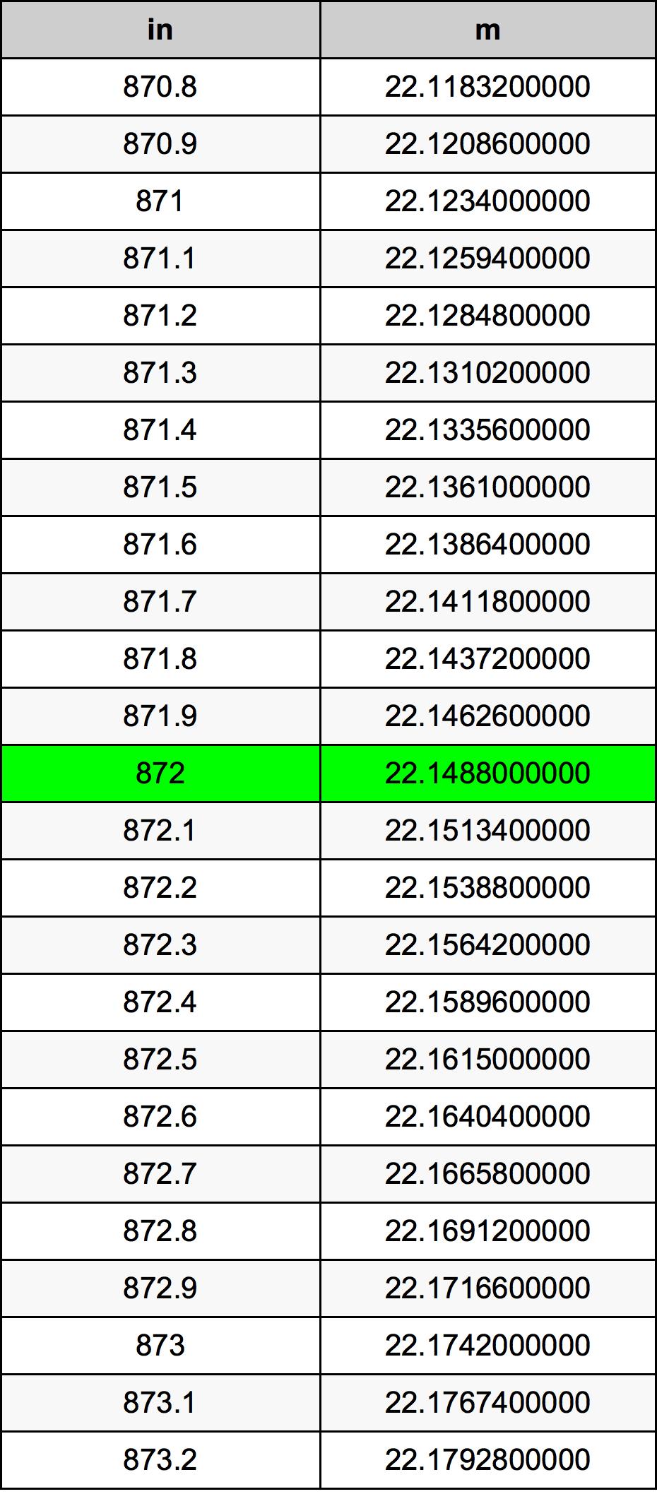 872 Palec pretvorbena tabela