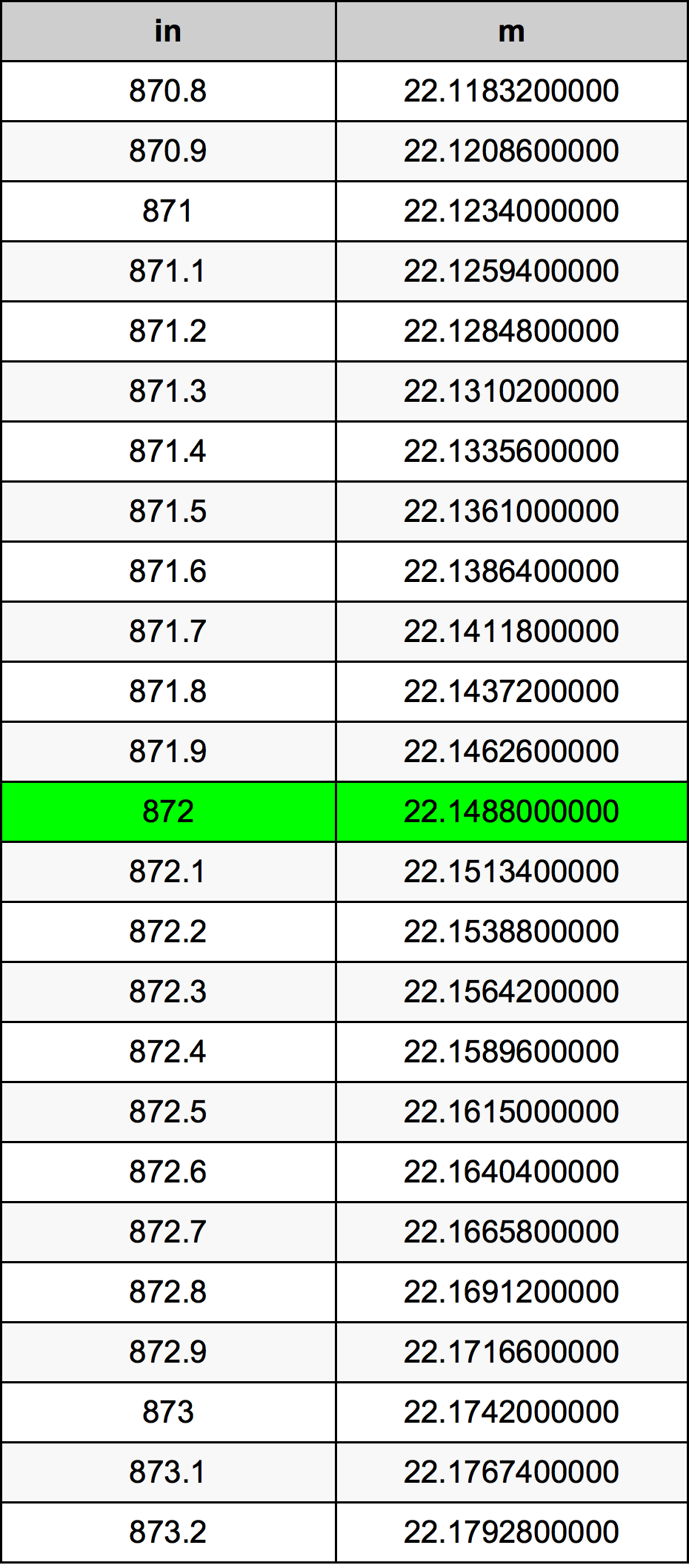 872 Inci konversi tabel