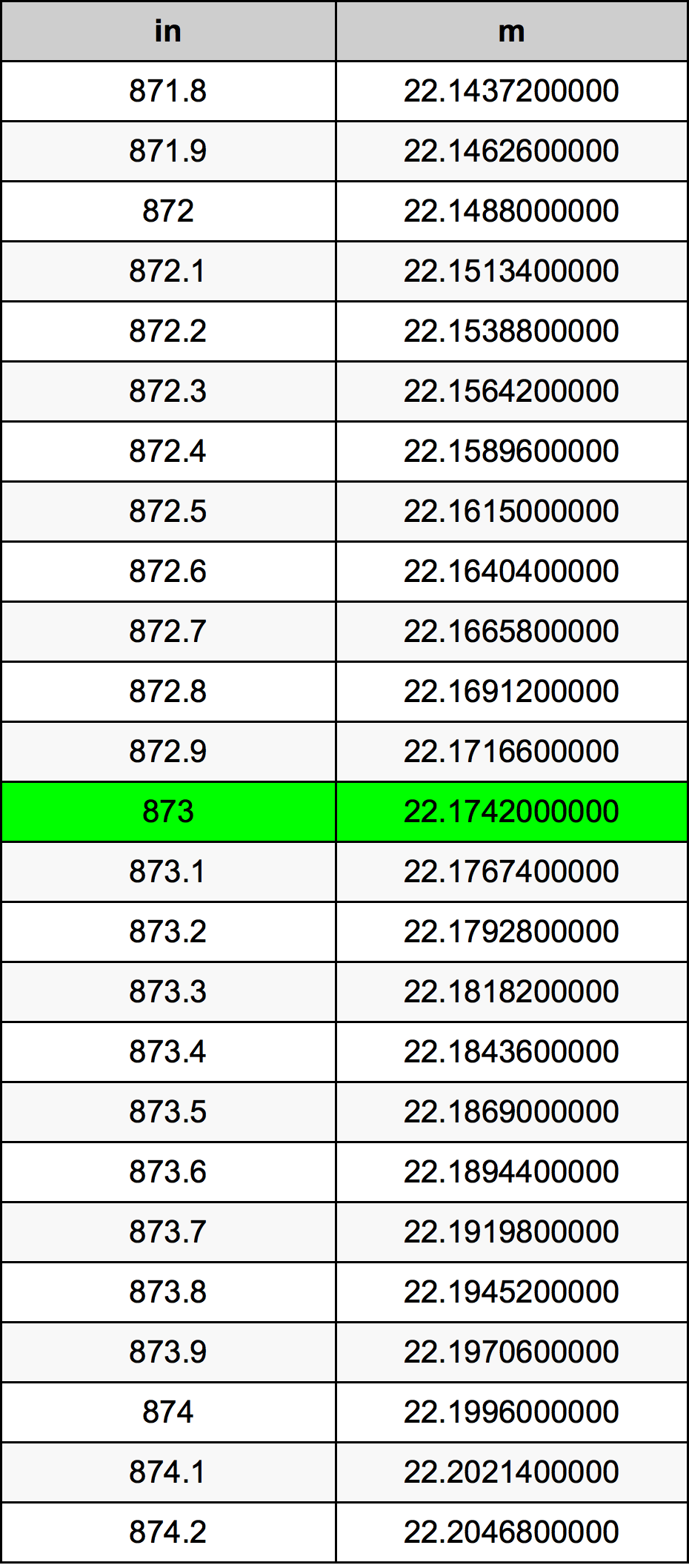 873 Inci konversi tabel