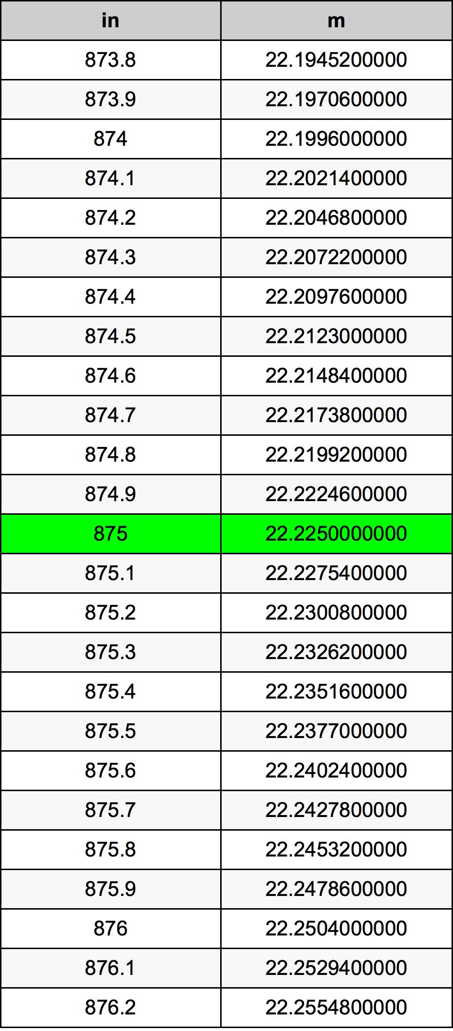 875 Țol tabelul de conversie