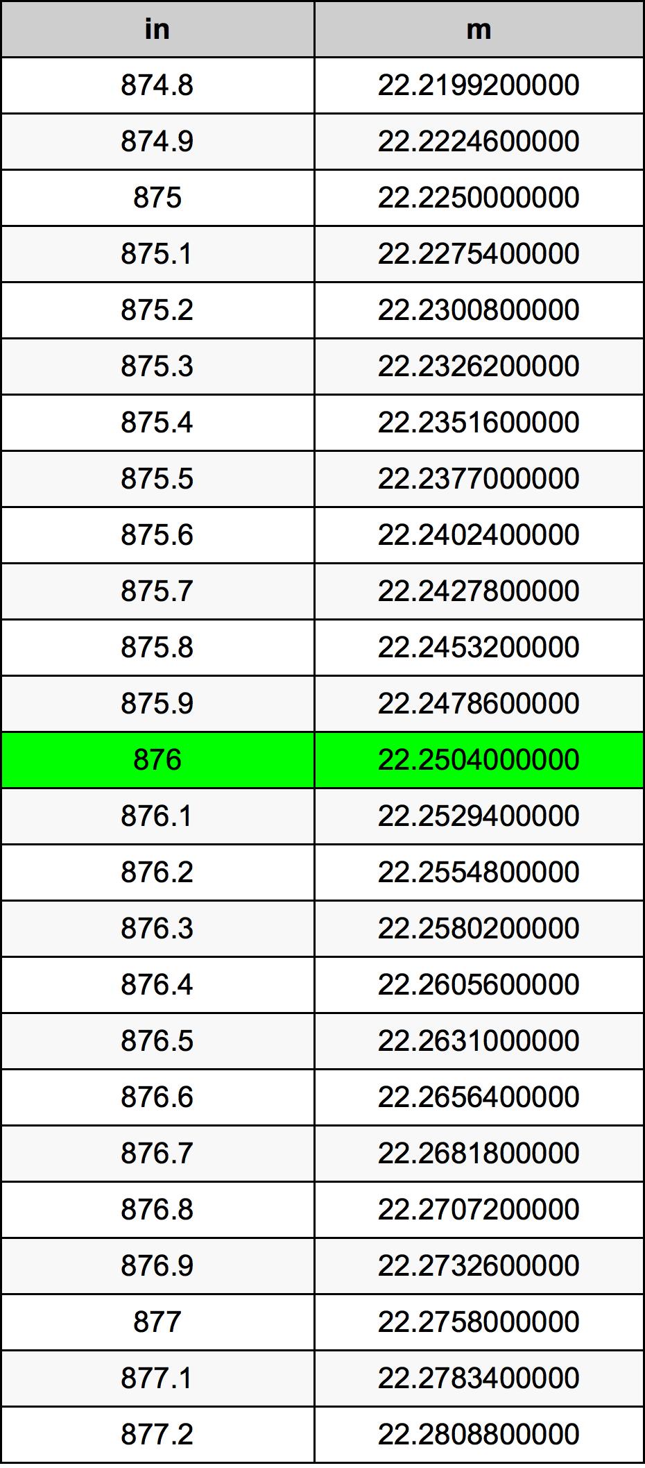 876 بوصة جدول تحويل