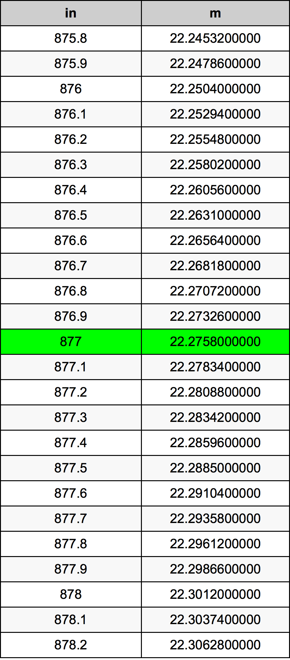 877 Inch conversietabel