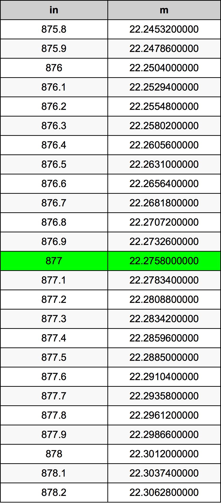877 इंच रूपांतरण सारणी