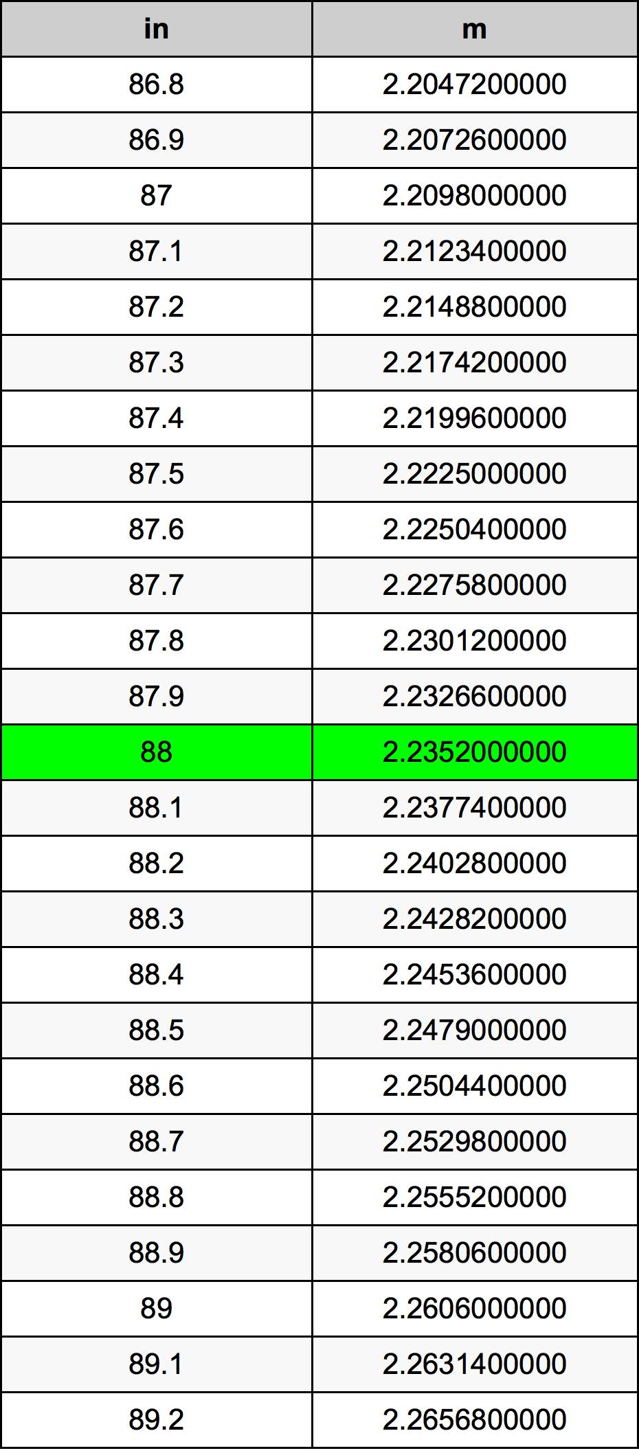 88 Colis konversijos lentelę