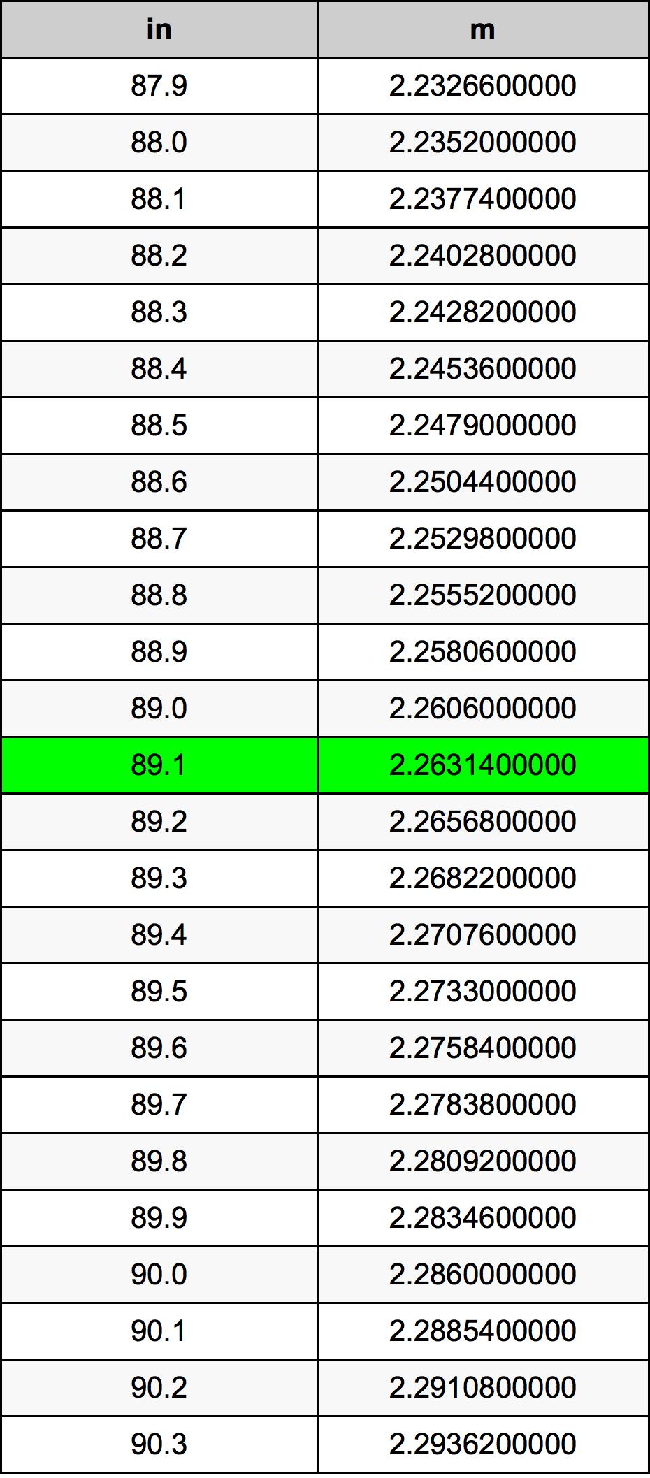 89.1 بوصة جدول تحويل