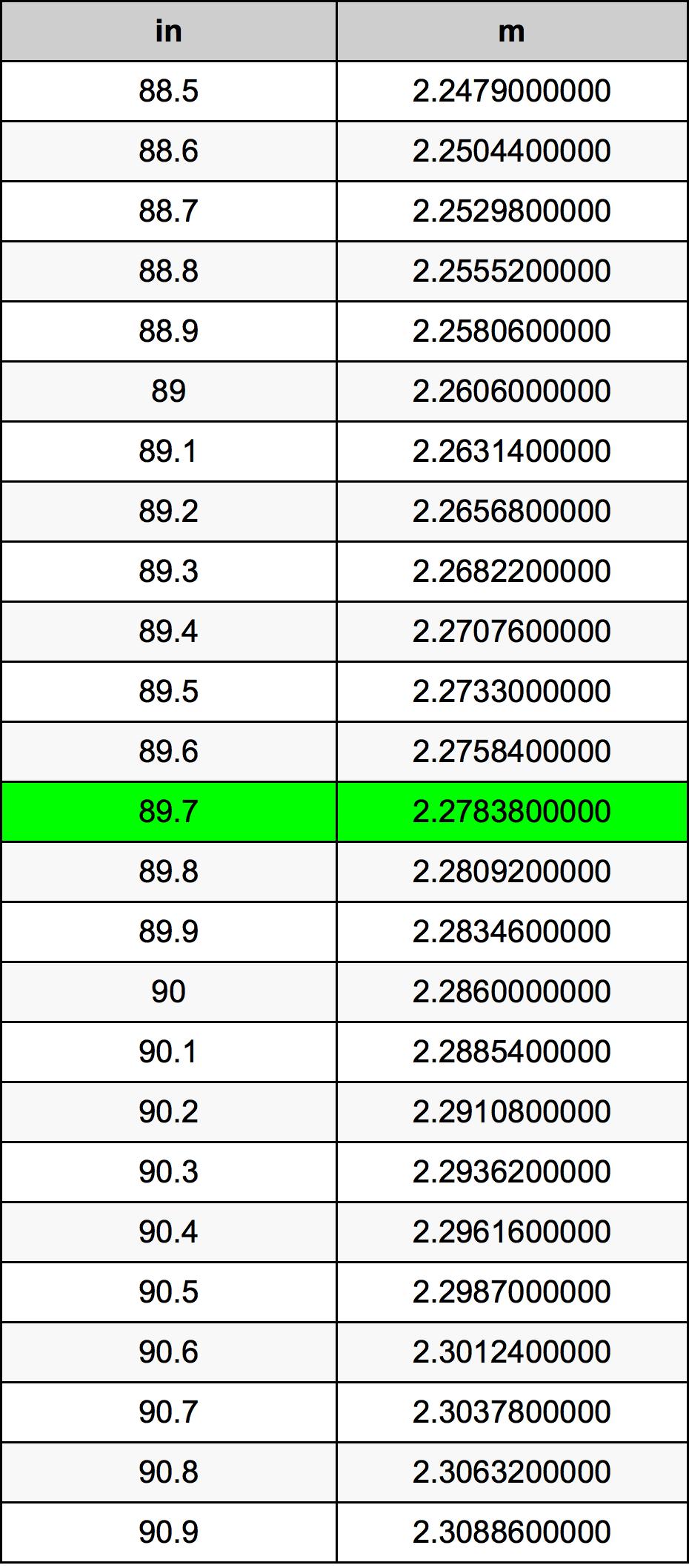 89.7 Hüvelyk átszámítási táblázat