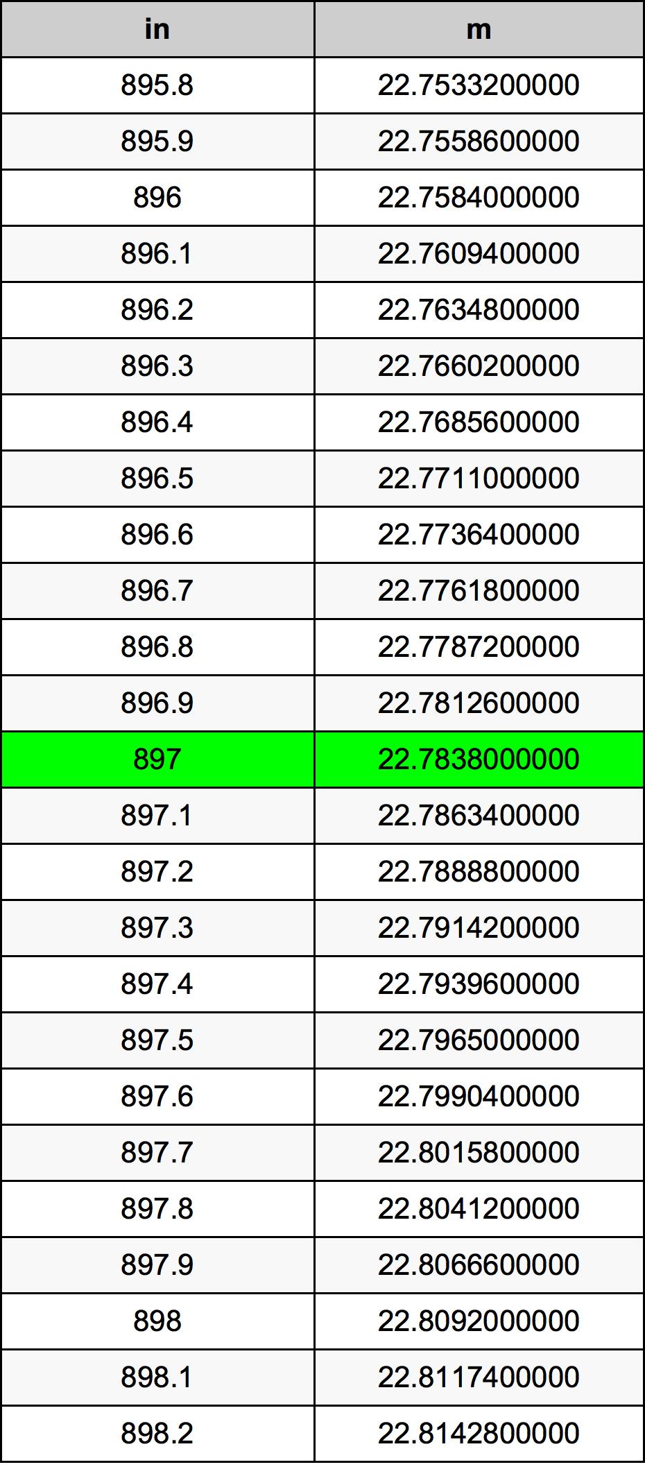 897 Tomme omregningstabel