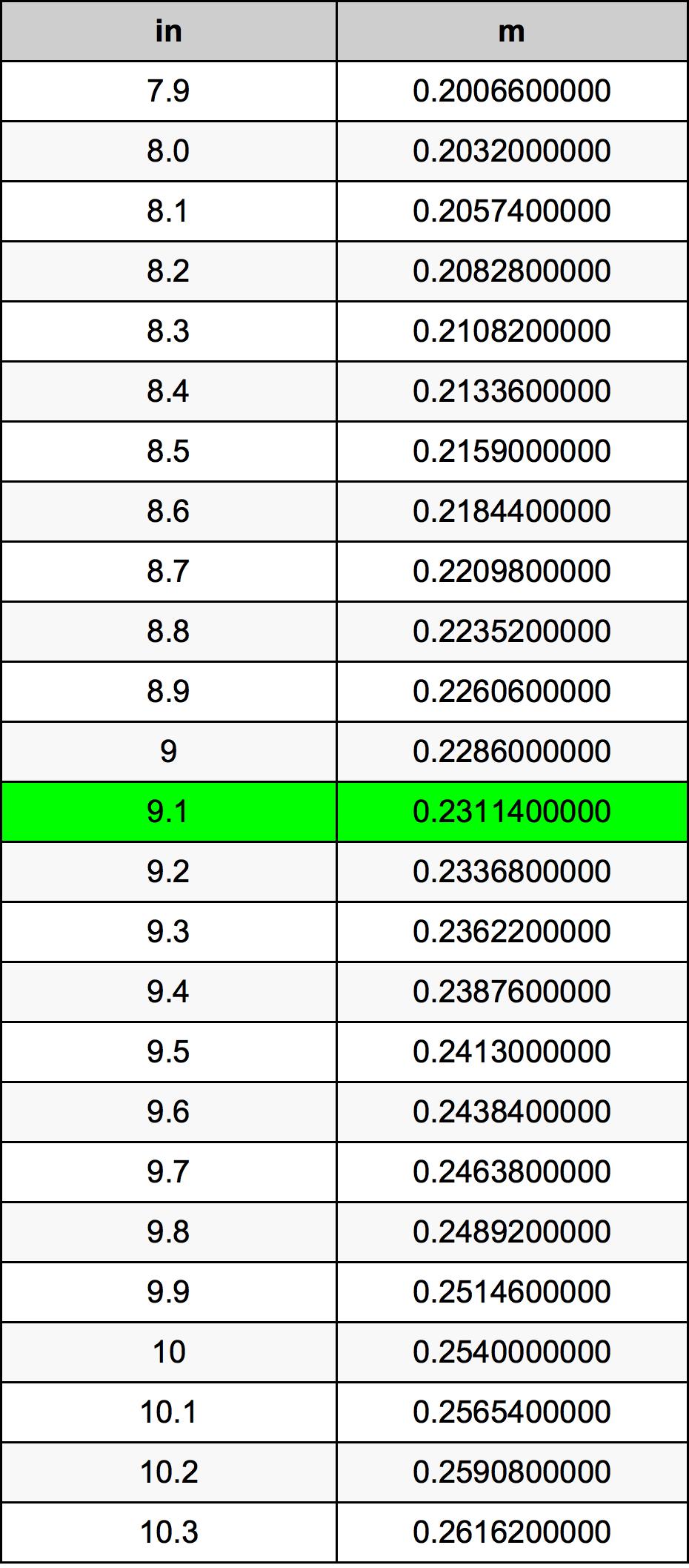 9.1 Pollice tabella di conversione