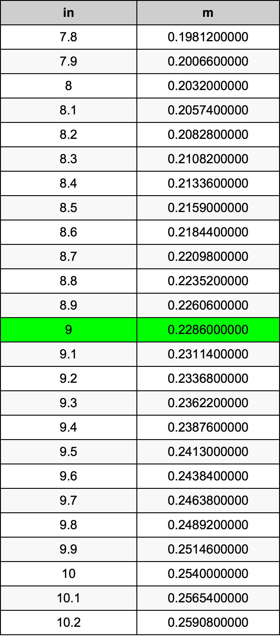 9 дюйм Таблица преобразования