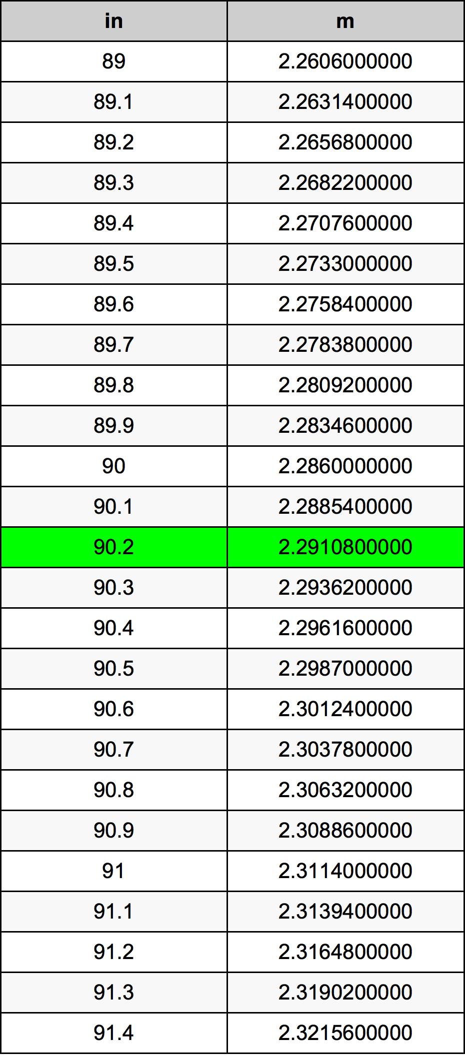 90.2 Inci konversi tabel