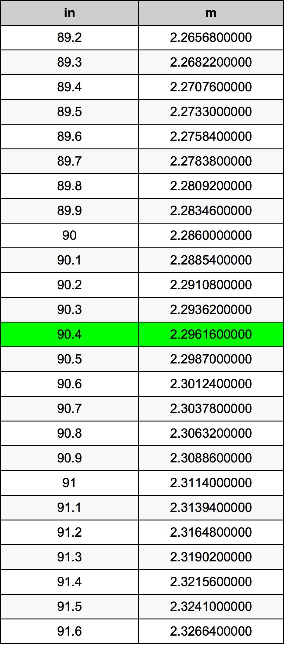 90.4 Țol tabelul de conversie