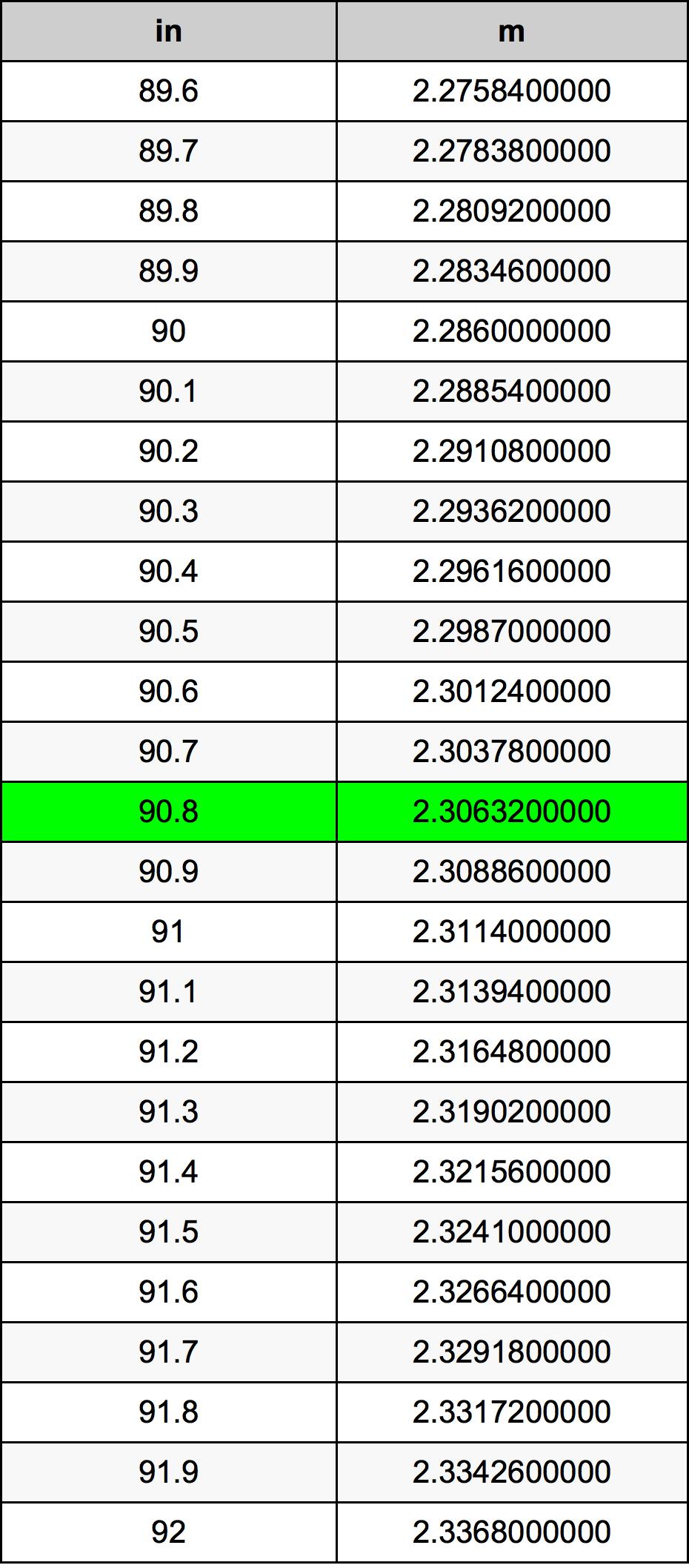 90.8 Hüvelyk átszámítási táblázat