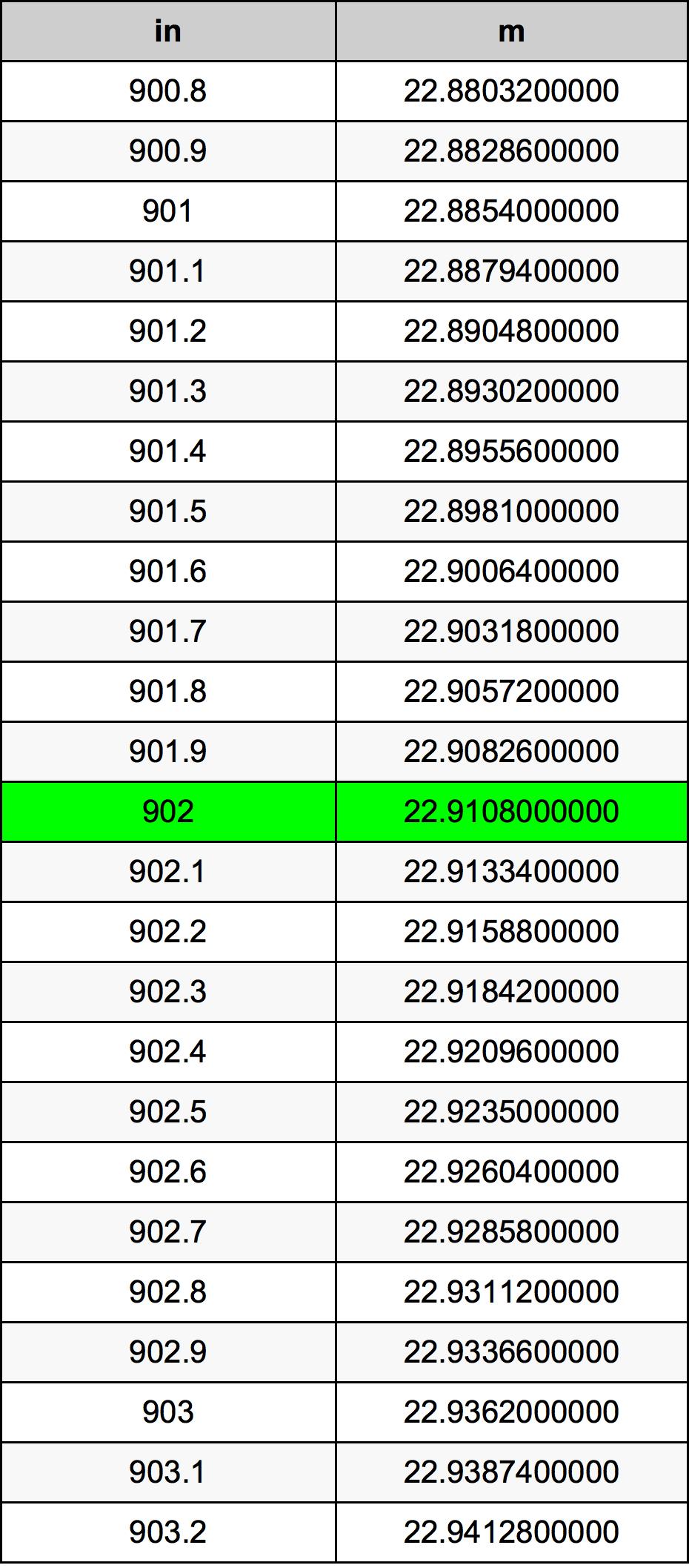 902 дюйм Таблиця перетворення