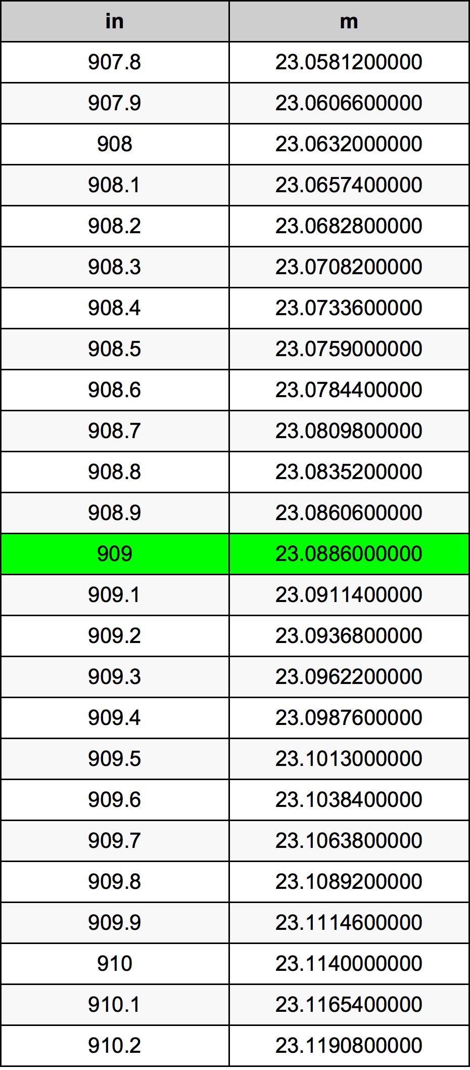 909 Inch konverteringstabell