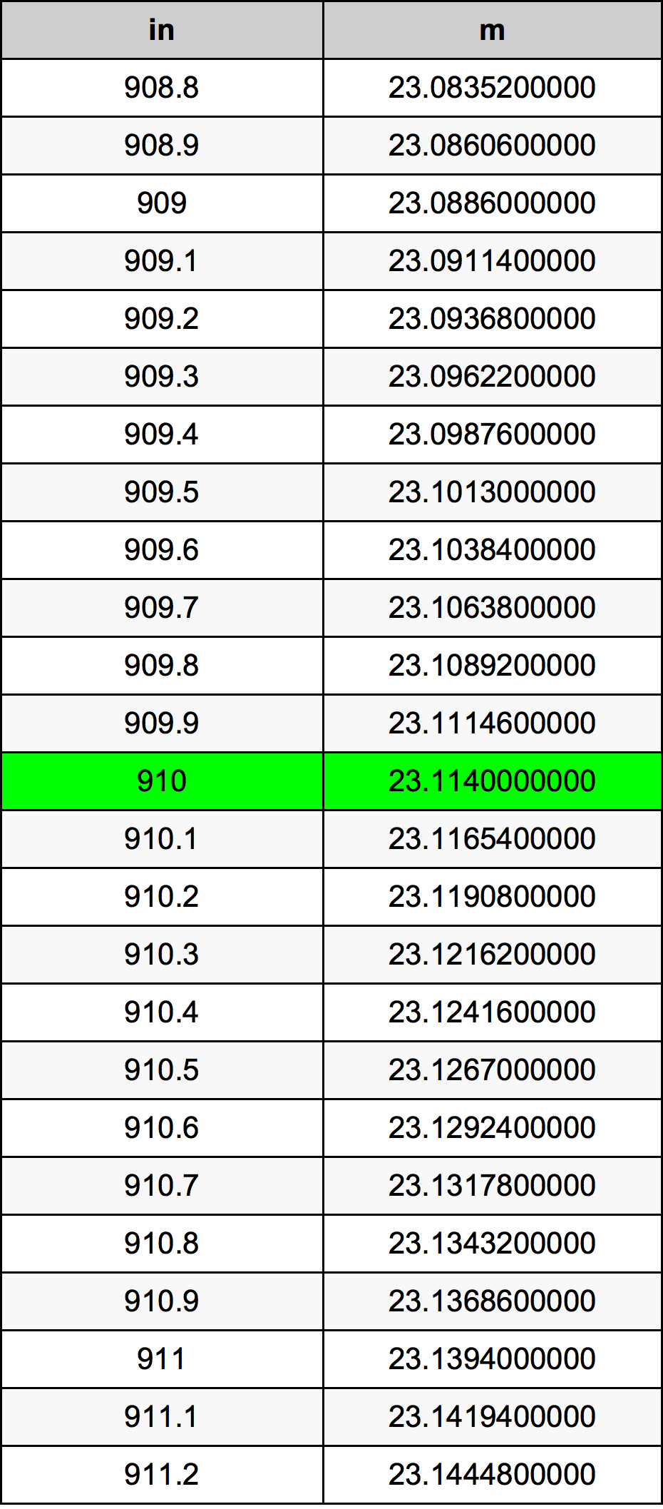 910 Zoll Umrechnungstabelle