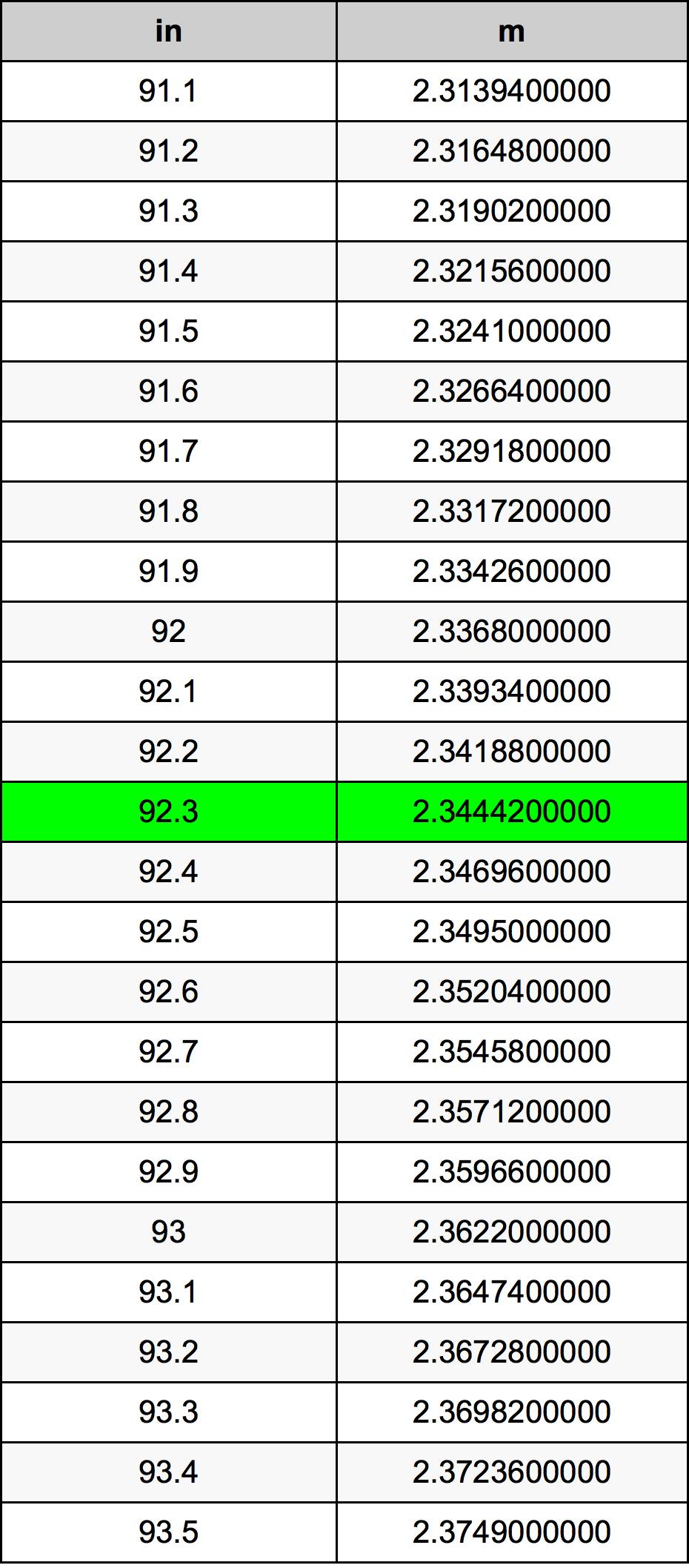 92.3 инч Таблица за преобразуване