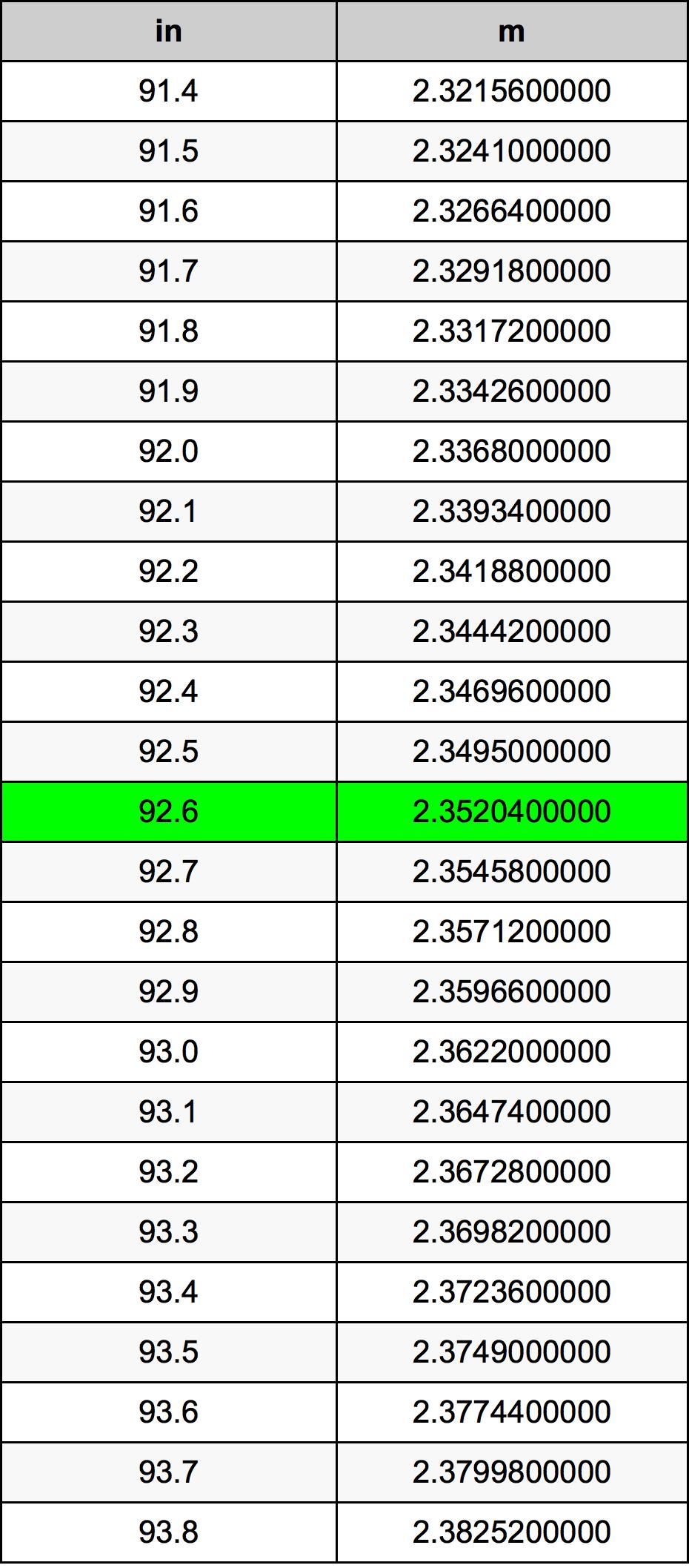 92.6 Palec prevodná tabuľka