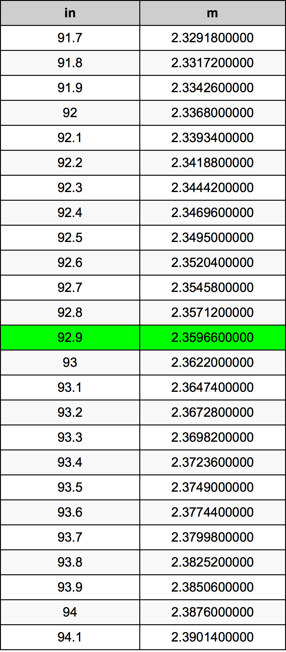 92.9 بوصة جدول تحويل