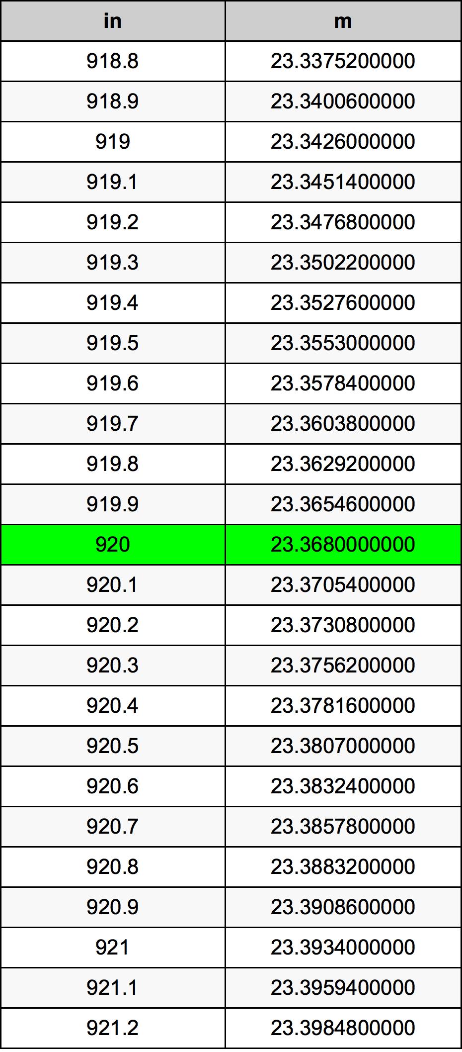 920 Pouce table de conversion