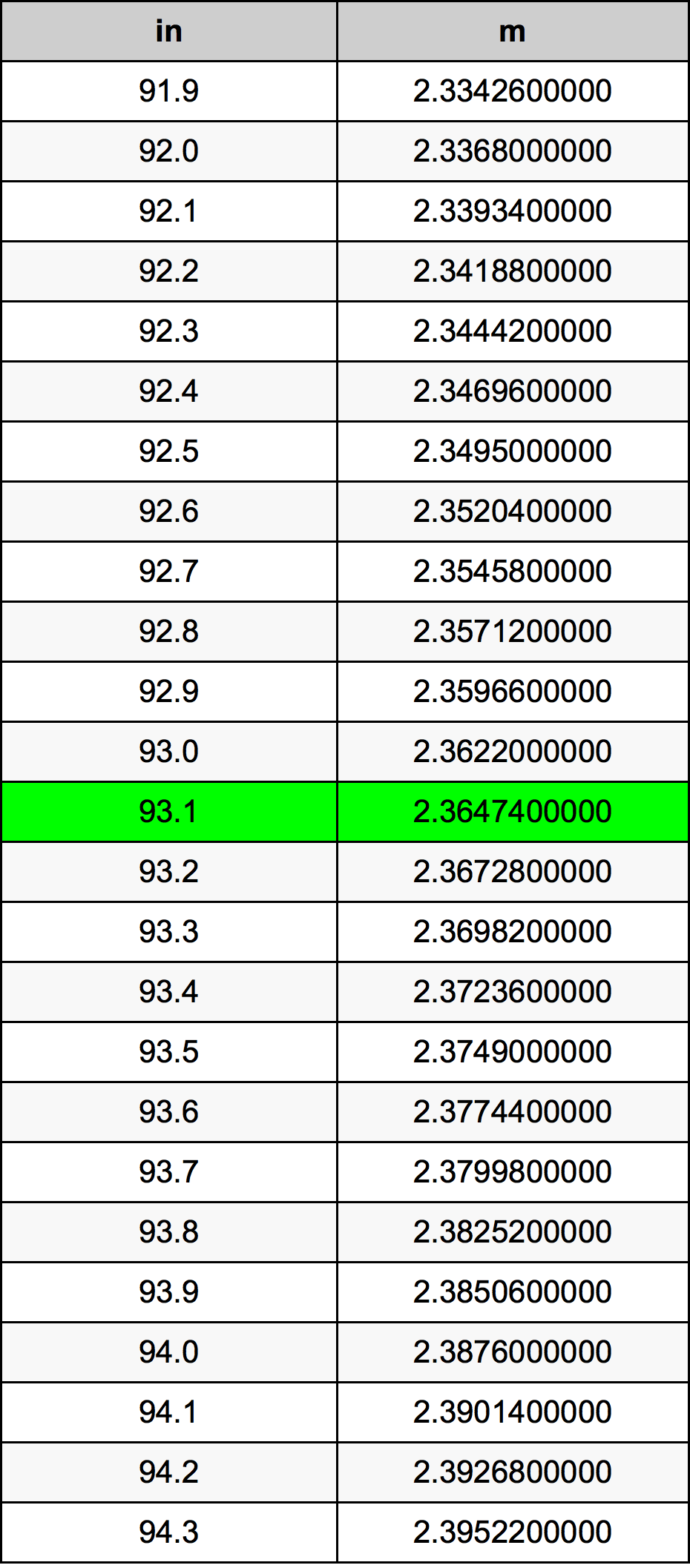 93.1 Cal tabela przeliczeniowa