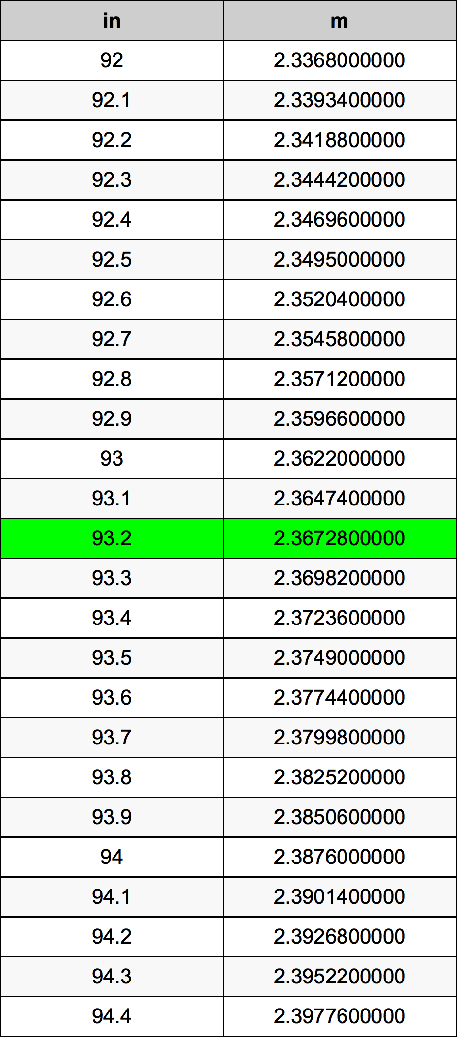 93.2 Polegada tabela de conversão