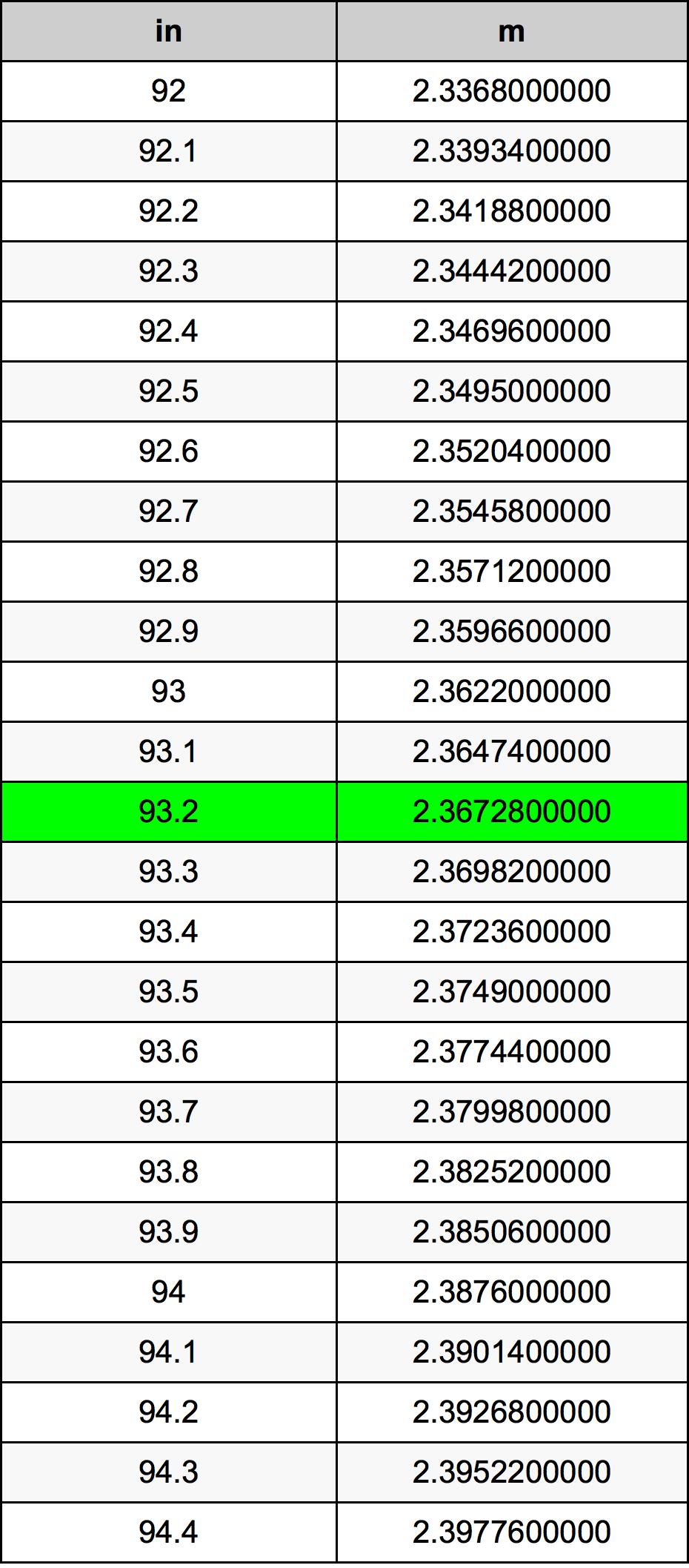 93.2 дюйм Таблица преобразования