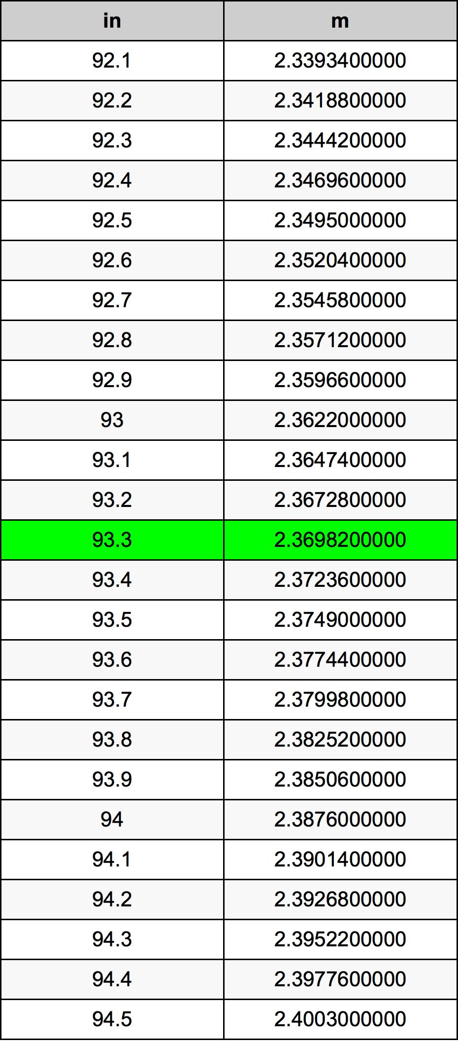 93.3 Țol tabelul de conversie