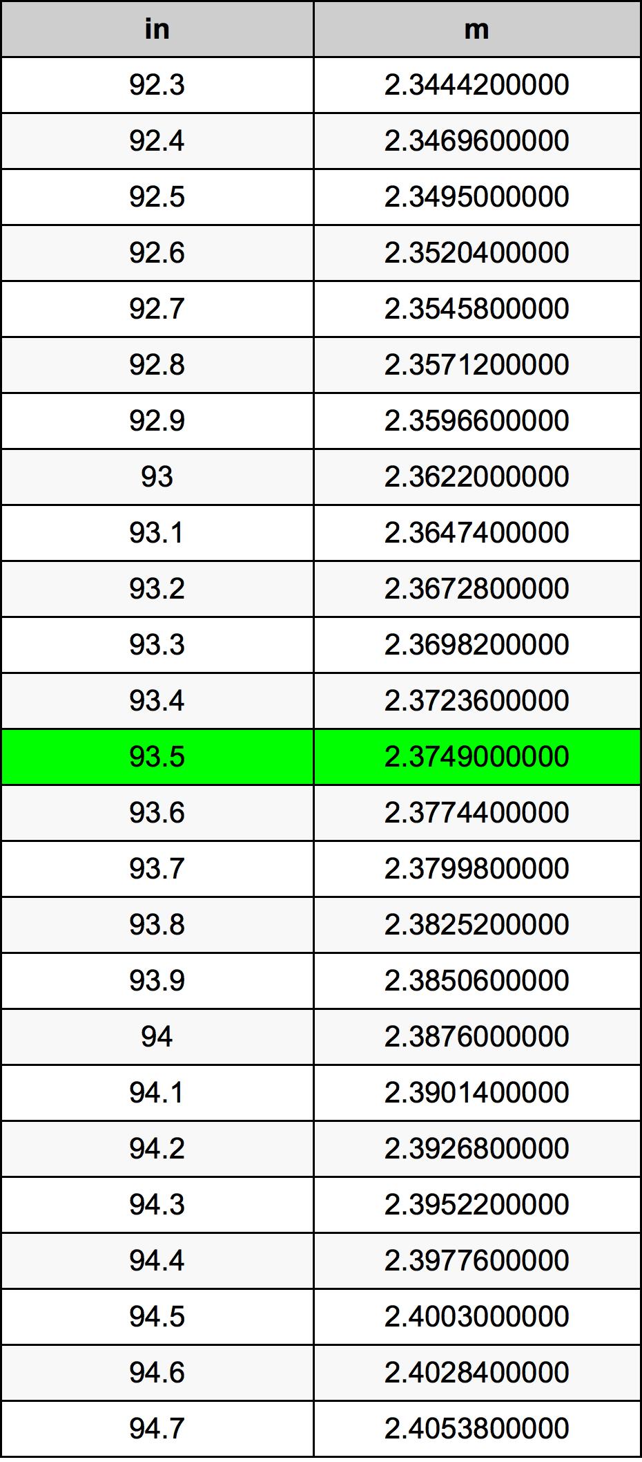 93.5 Inch konverteringstabell