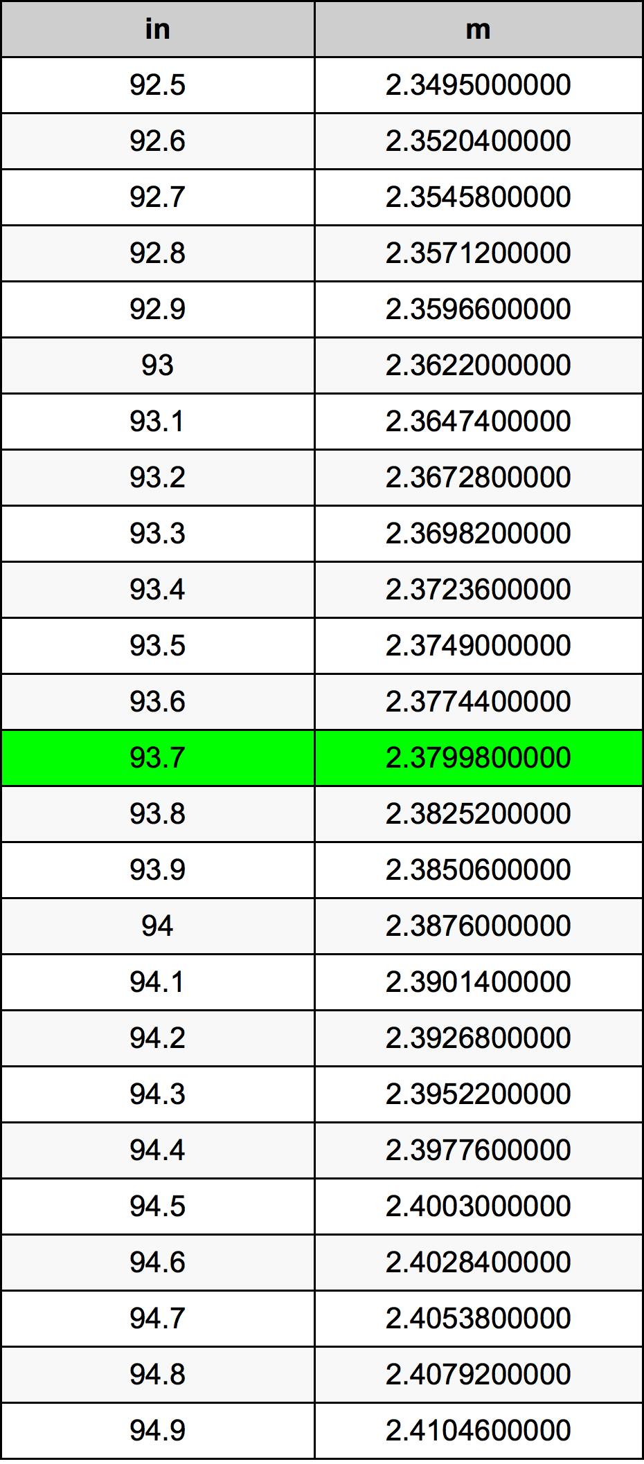 93.7 Pouce table de conversion