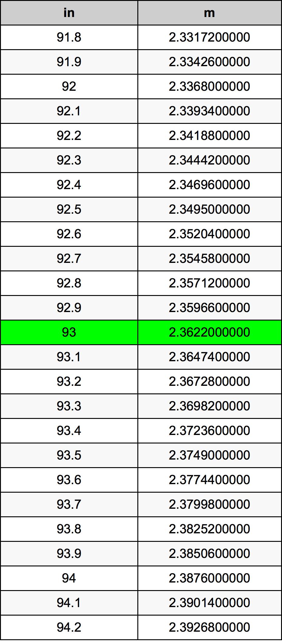 93 Inch konverteringstabell