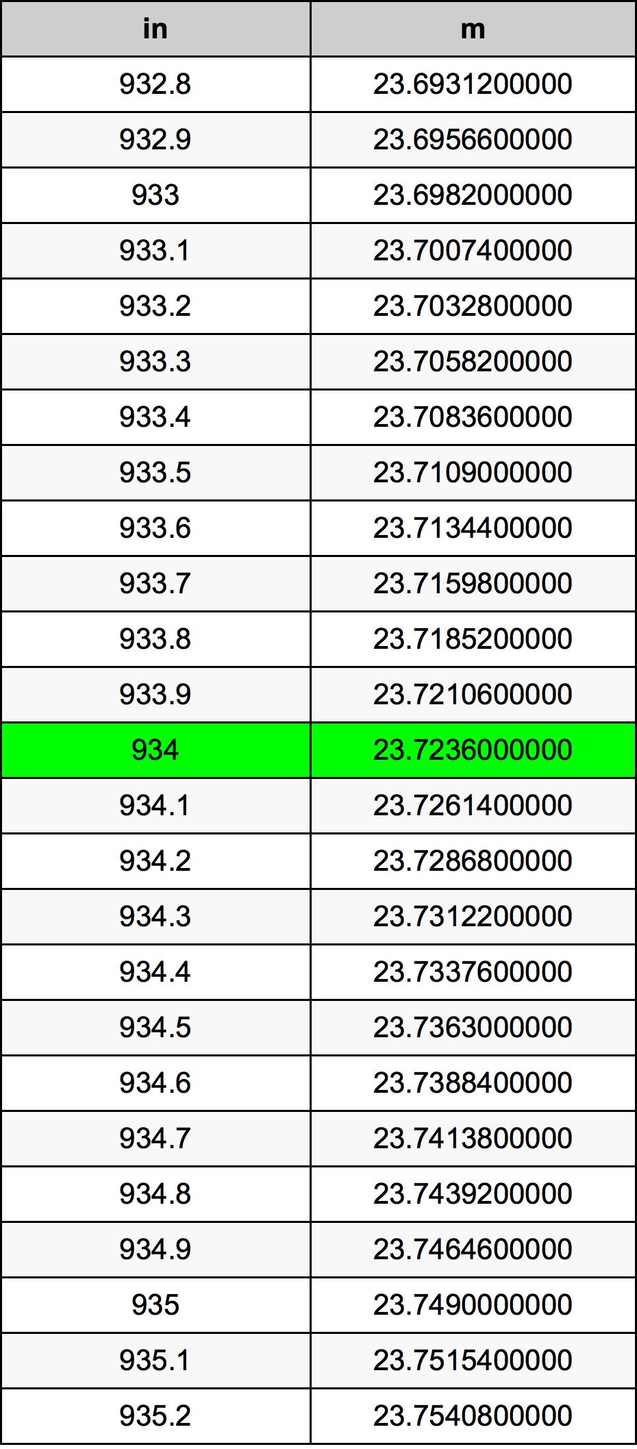 934 дюйм Таблиця перетворення