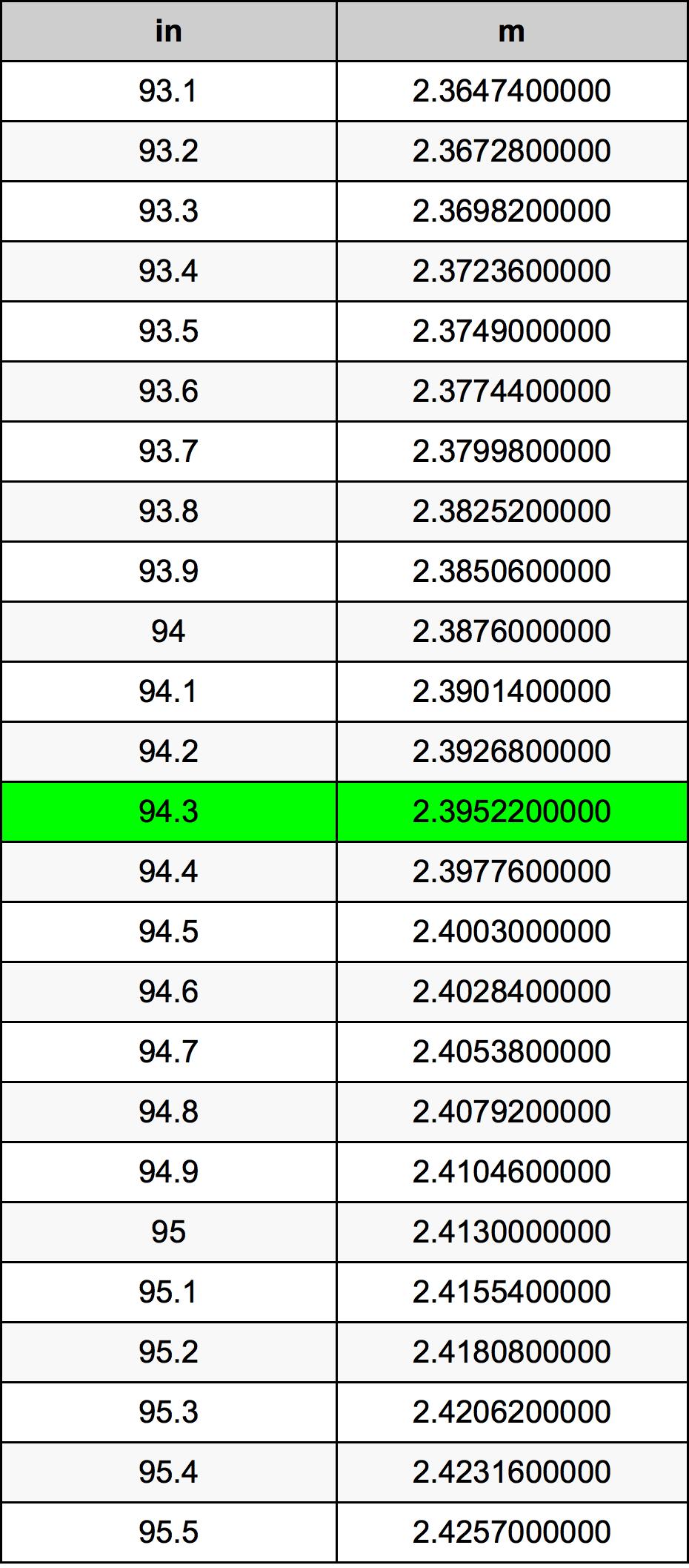 94.3 Pollice tabella di conversione