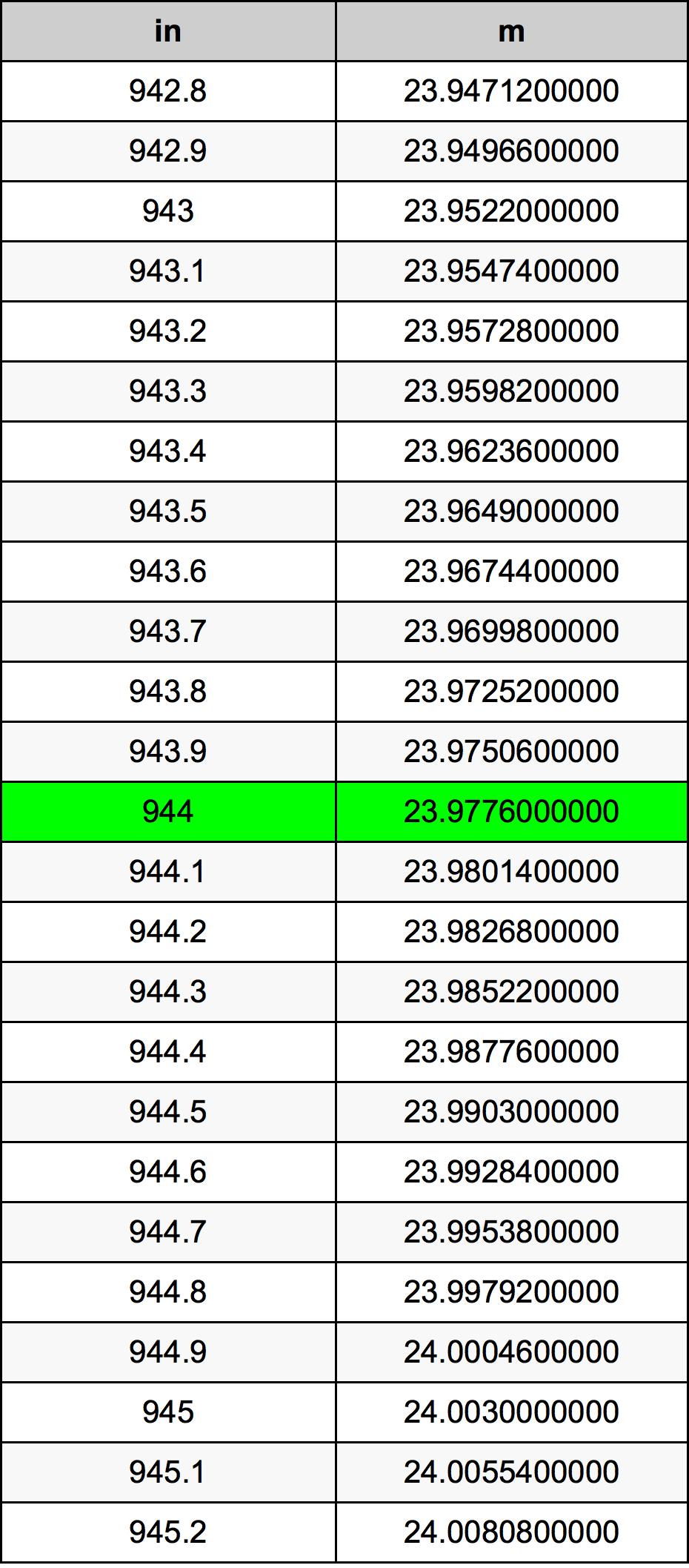 944 Palec pretvorbena tabela