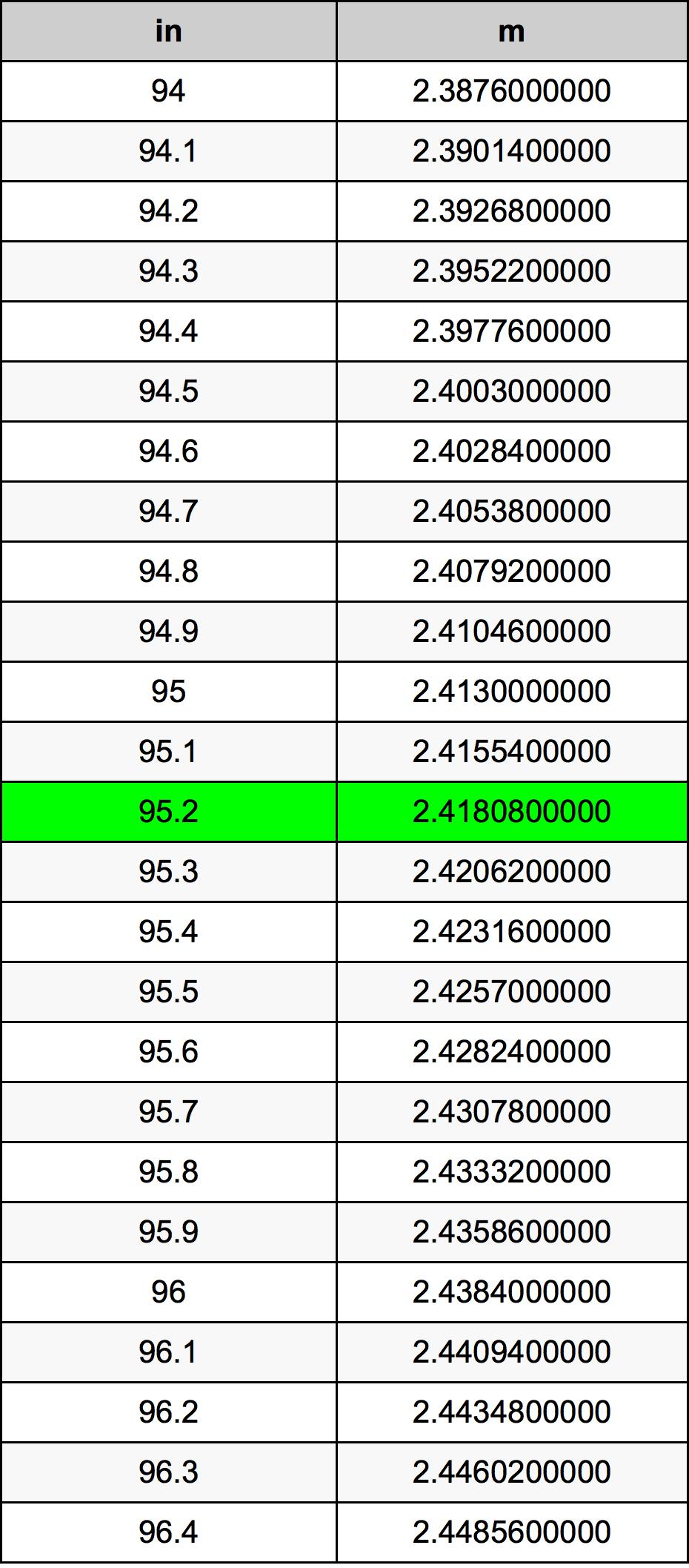 95.2 Inch konverteringstabell