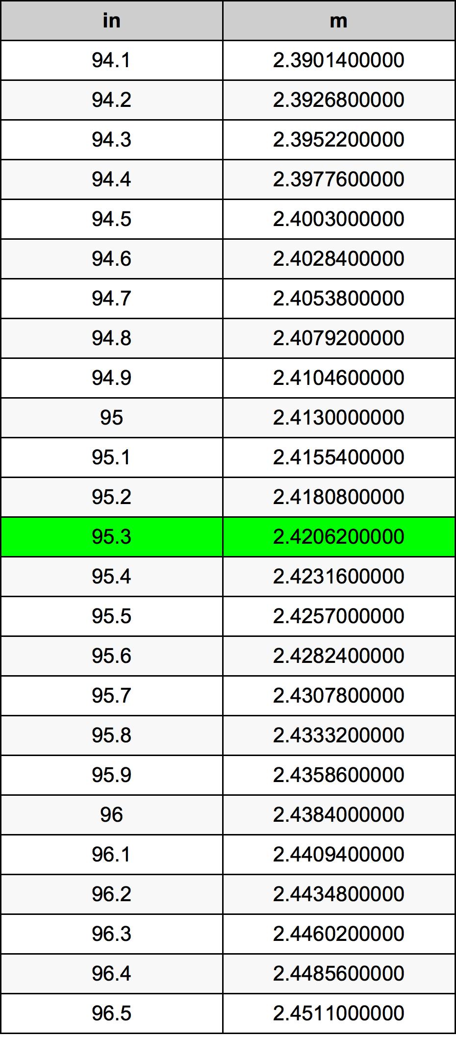 95.3 Palec pretvorbena tabela