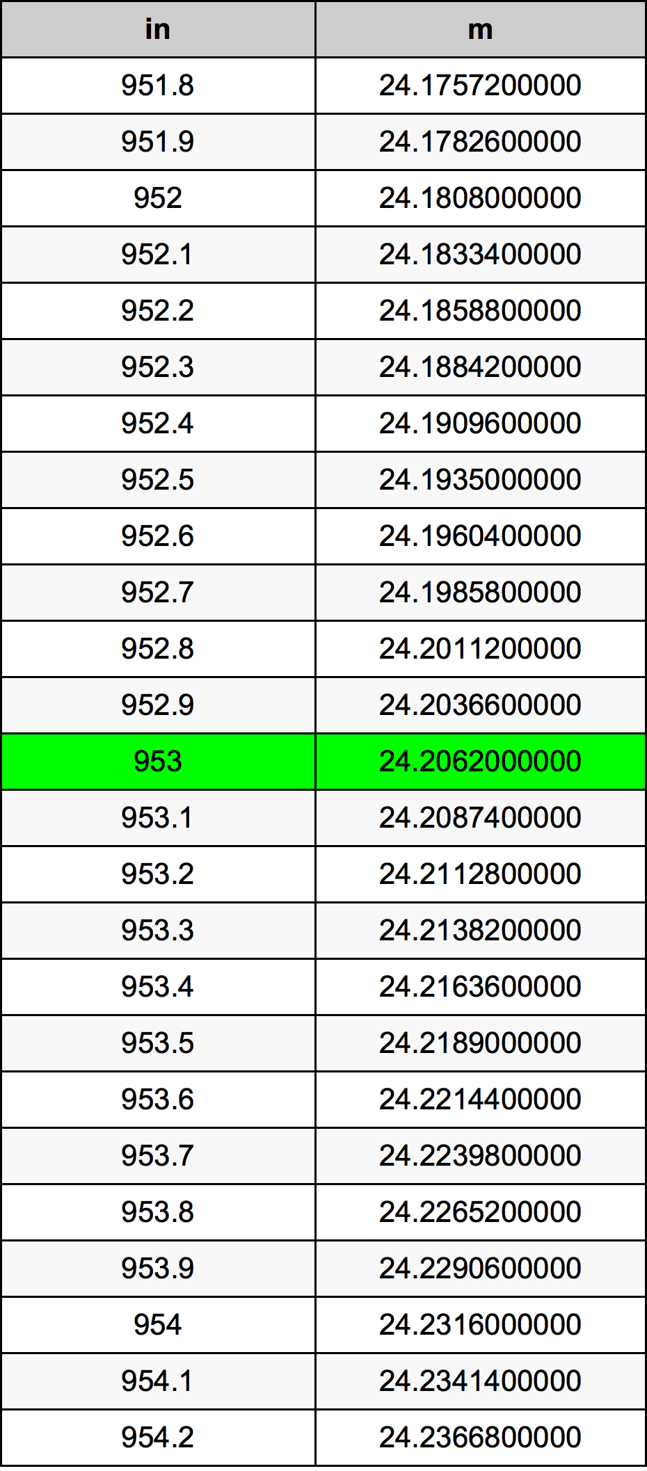 953 인치 변환 표