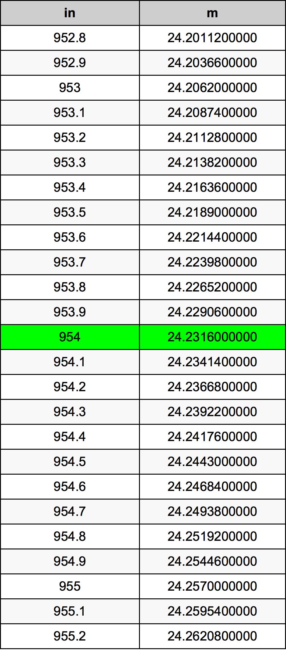 954 Inch conversietabel