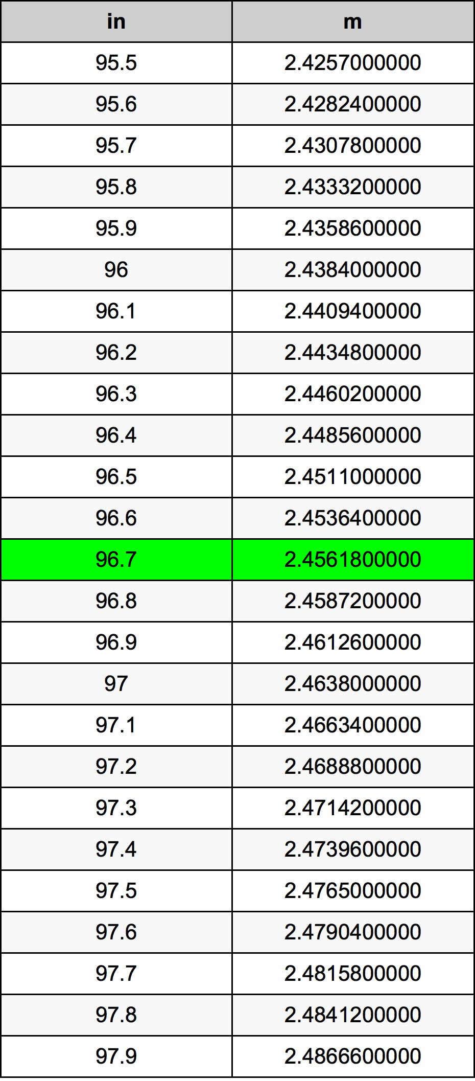 96.7 Zoll Umrechnungstabelle