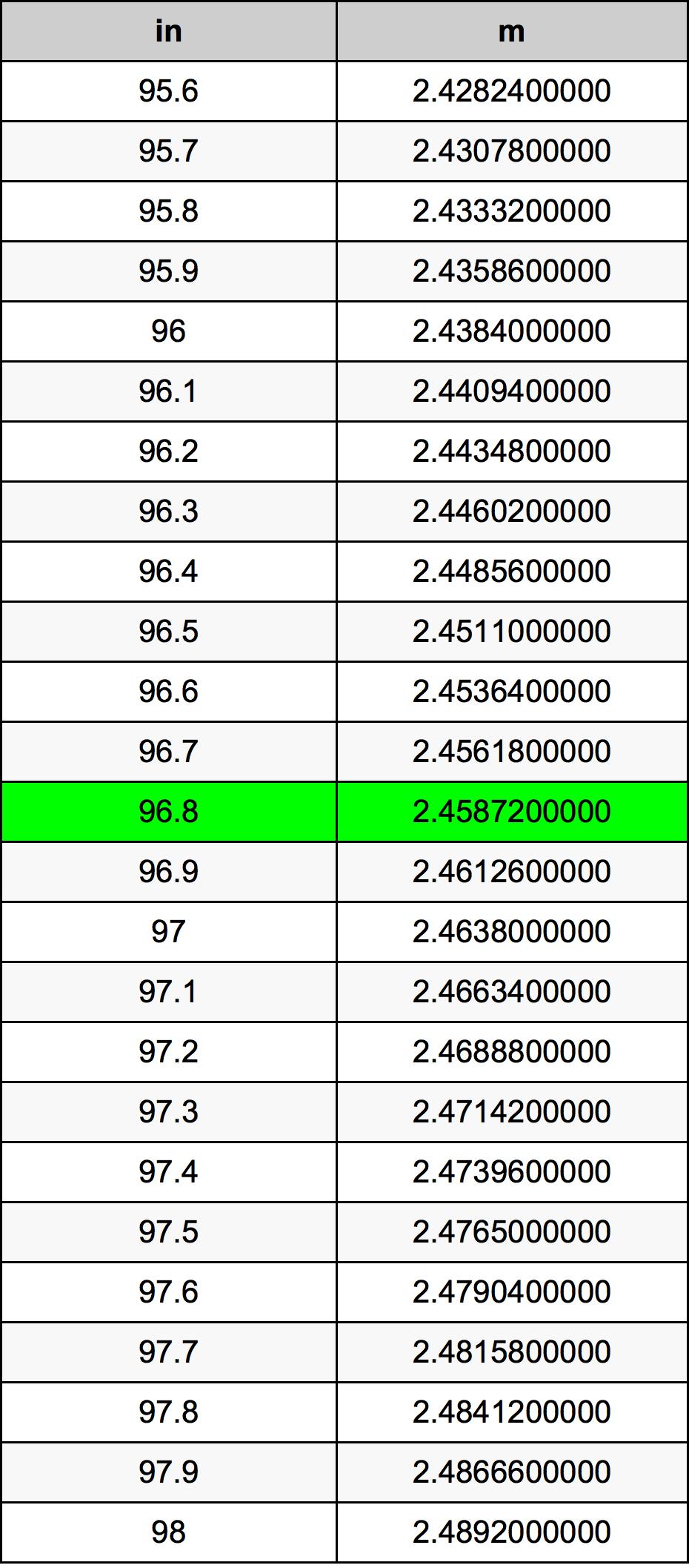 96.8 Pulzier konverżjoni tabella