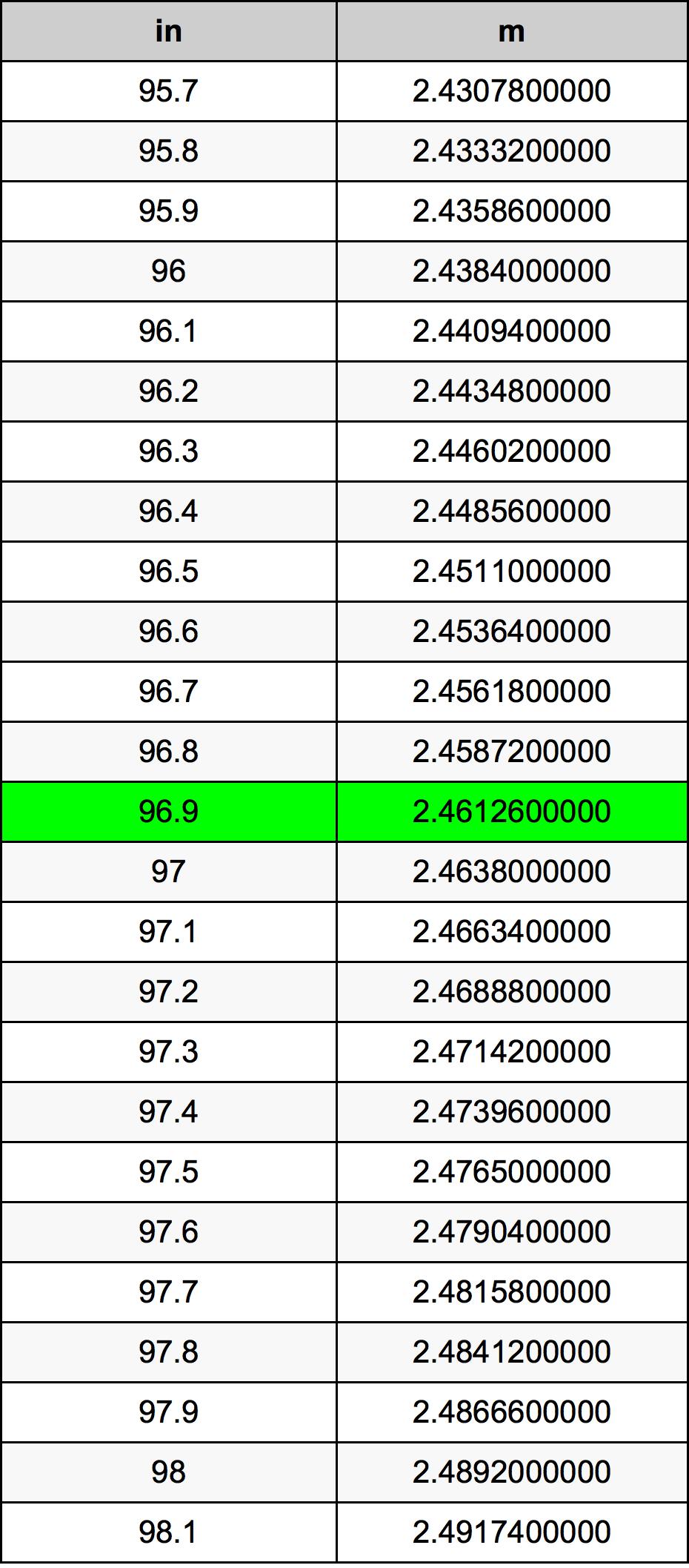 96.9 Inch konverteringstabell