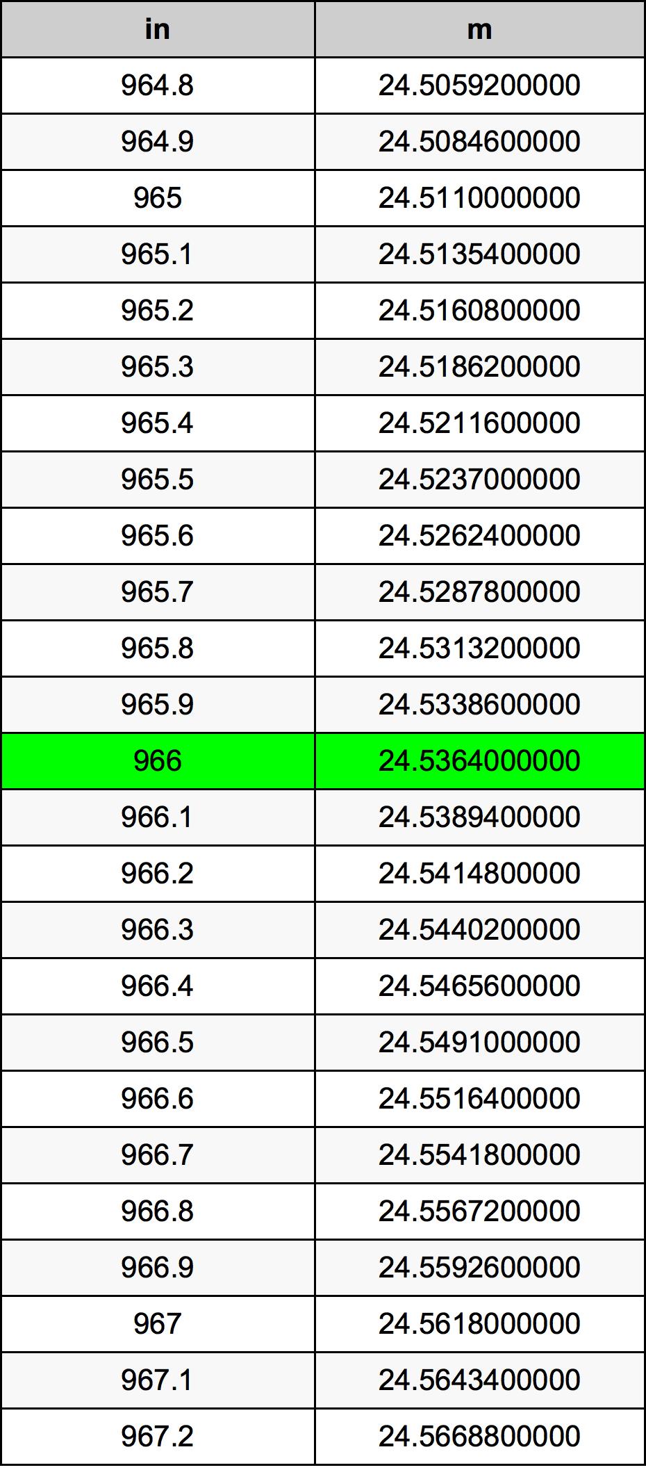 966 इंच रूपांतरण सारणी