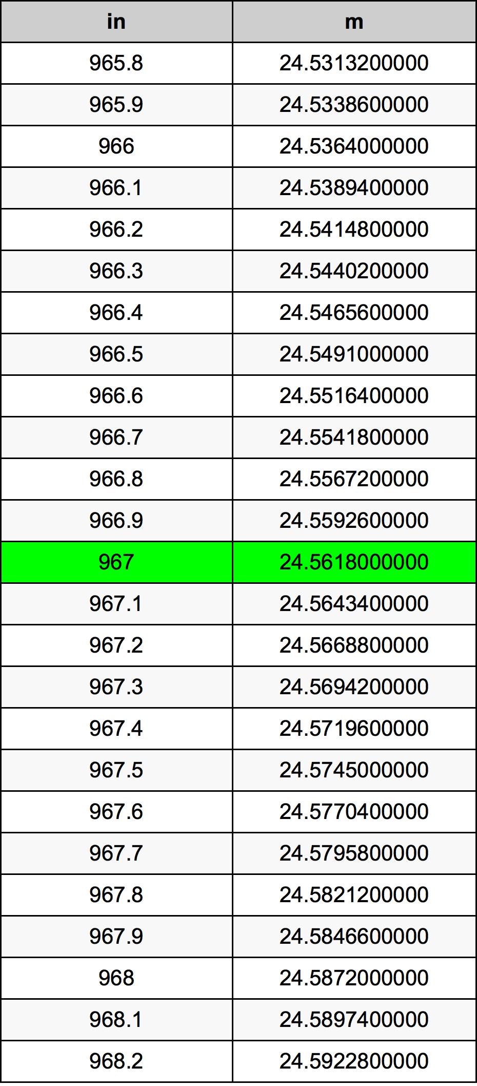 967インチ換算表