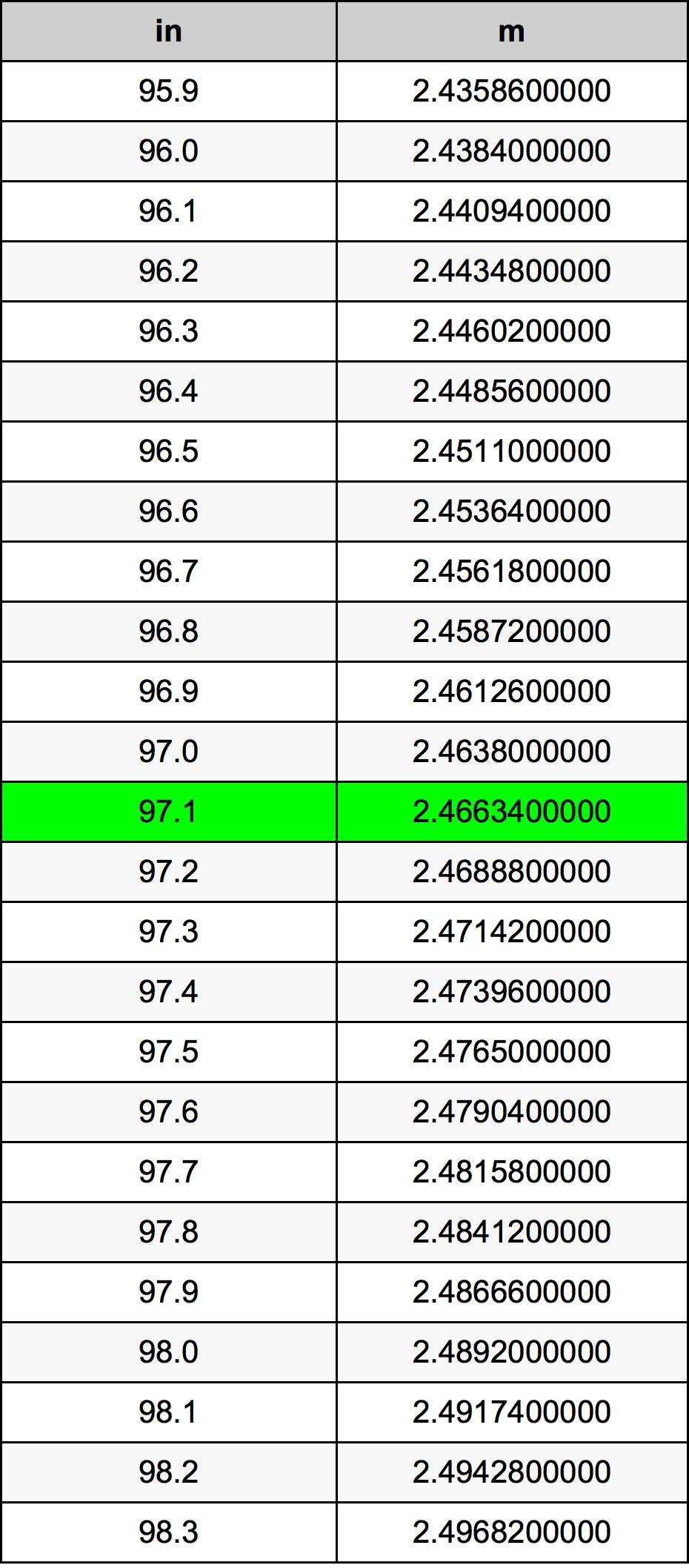 97.1 इंच रूपांतरण सारणी