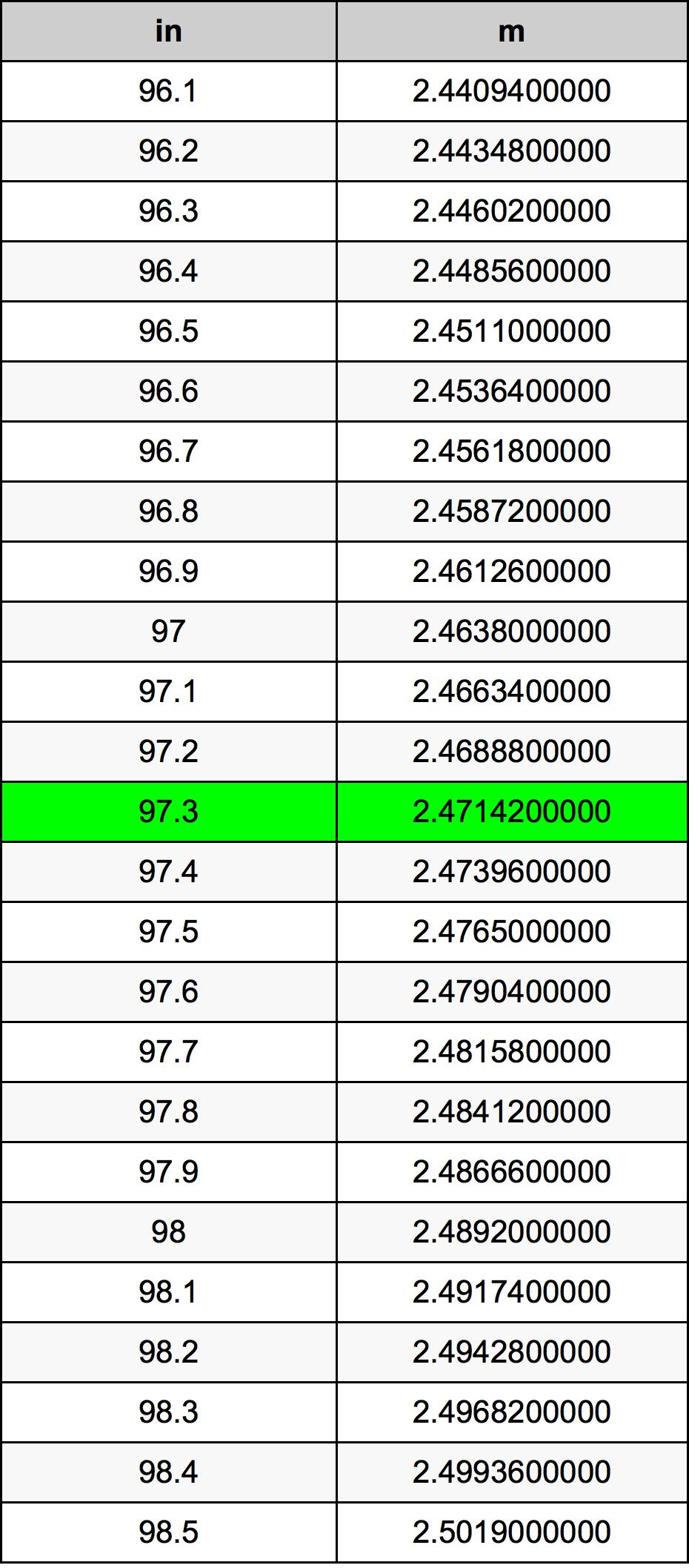 97.3 Inch konverteringstabell