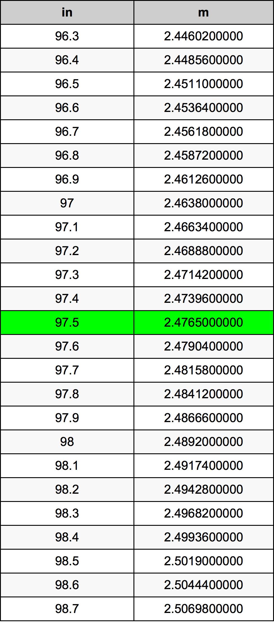 97.5 Hüvelyk átszámítási táblázat
