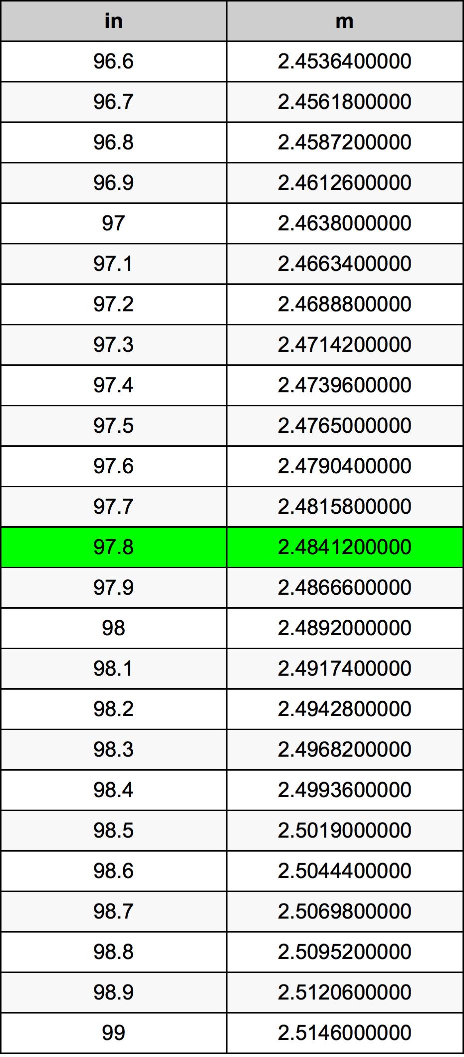 97.8 Zoll Umrechnungstabelle