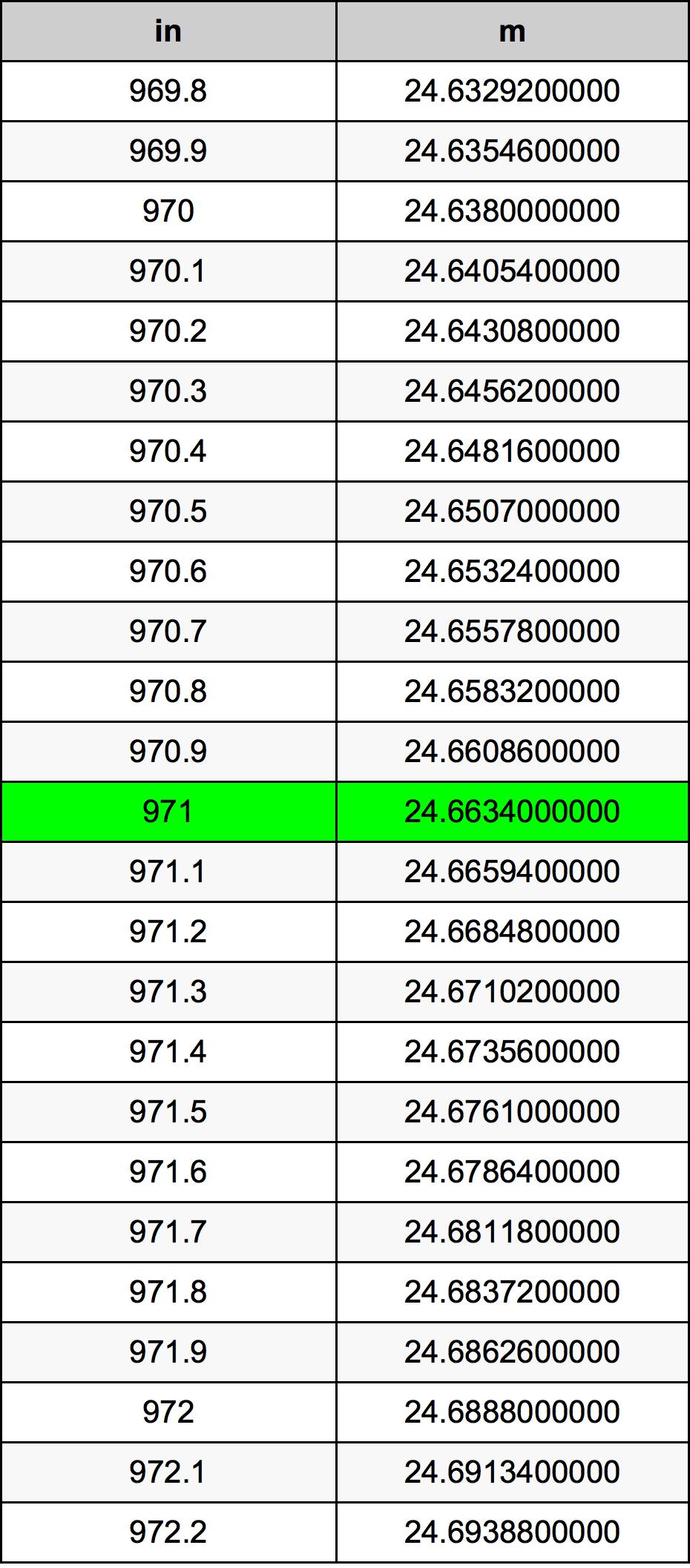 971 дюйм Таблица преобразования